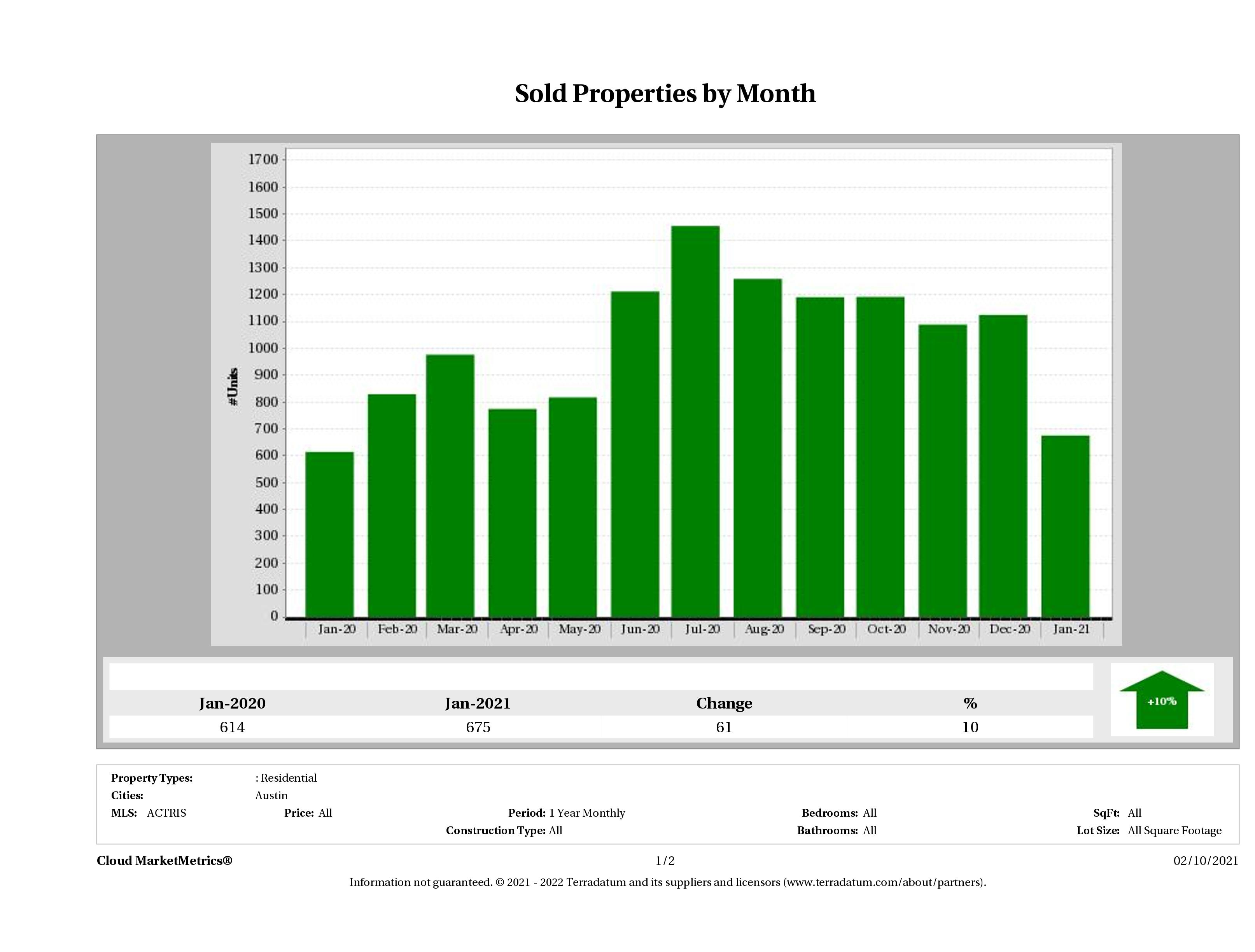 Austin number of homes sold January 2021