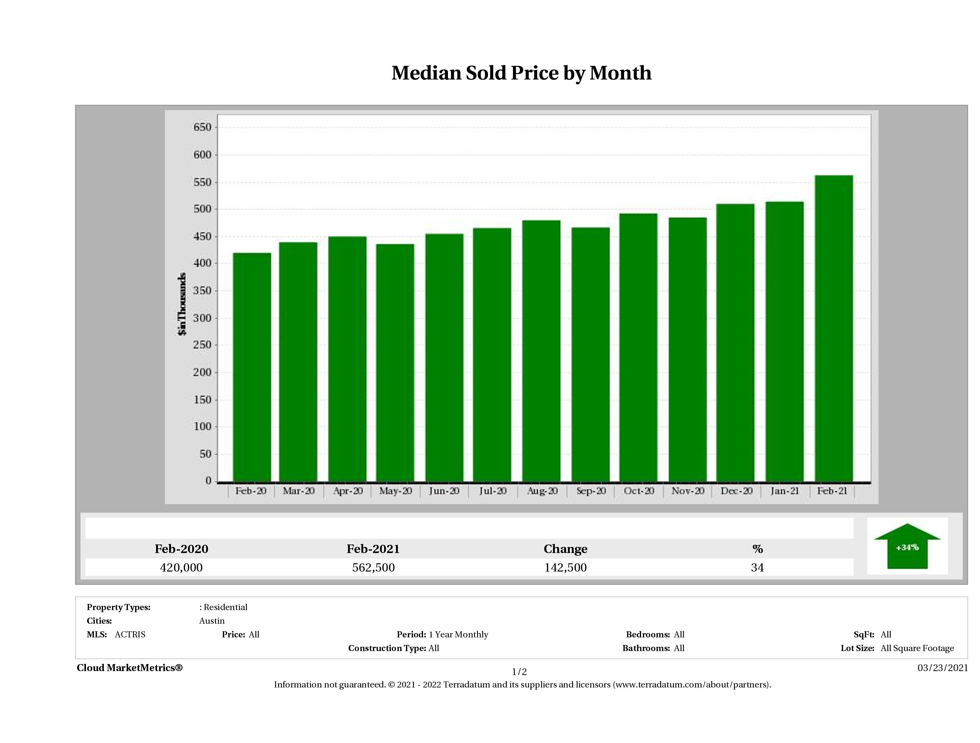 Austin median home price February 2021