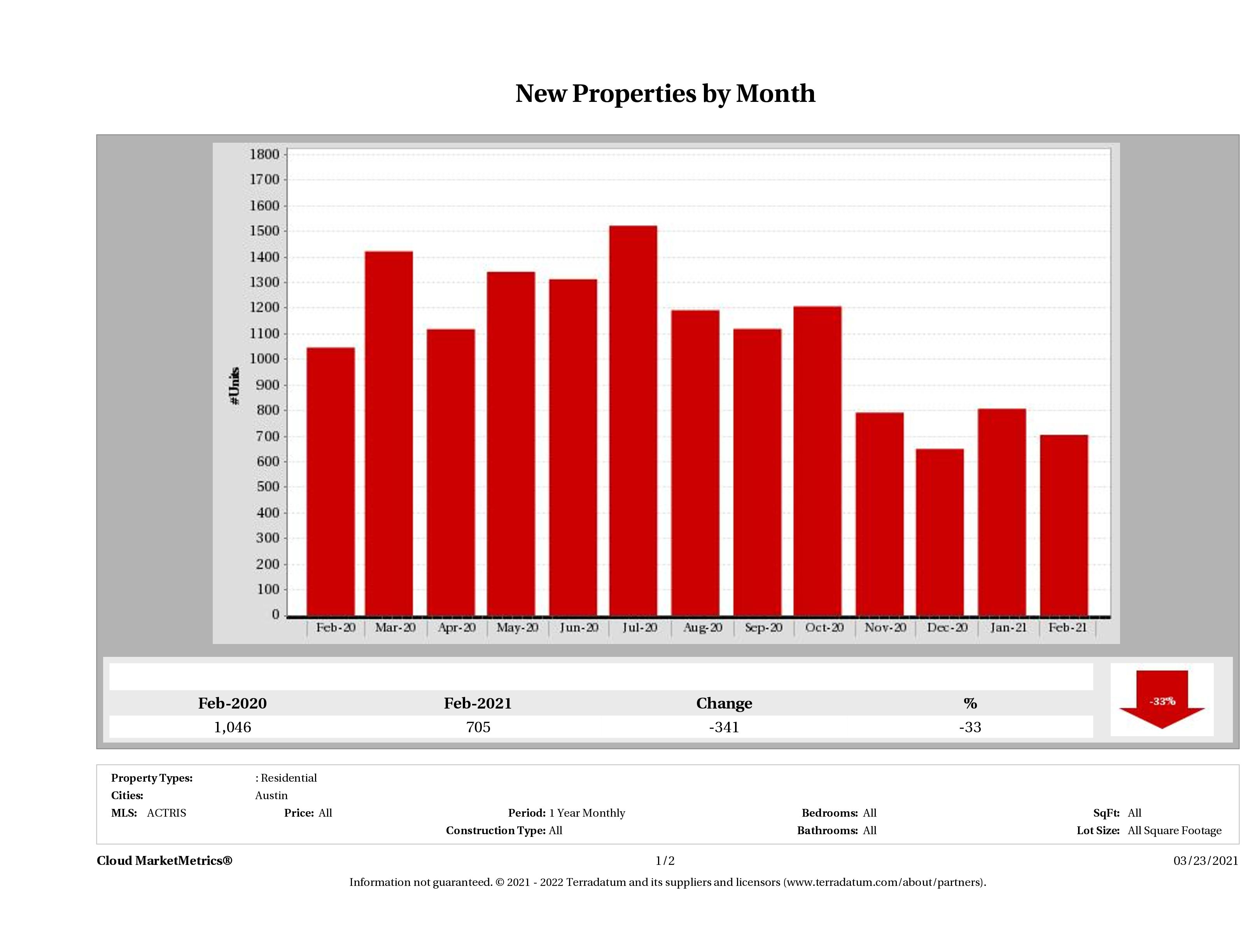 Austin number of new listings February 2021