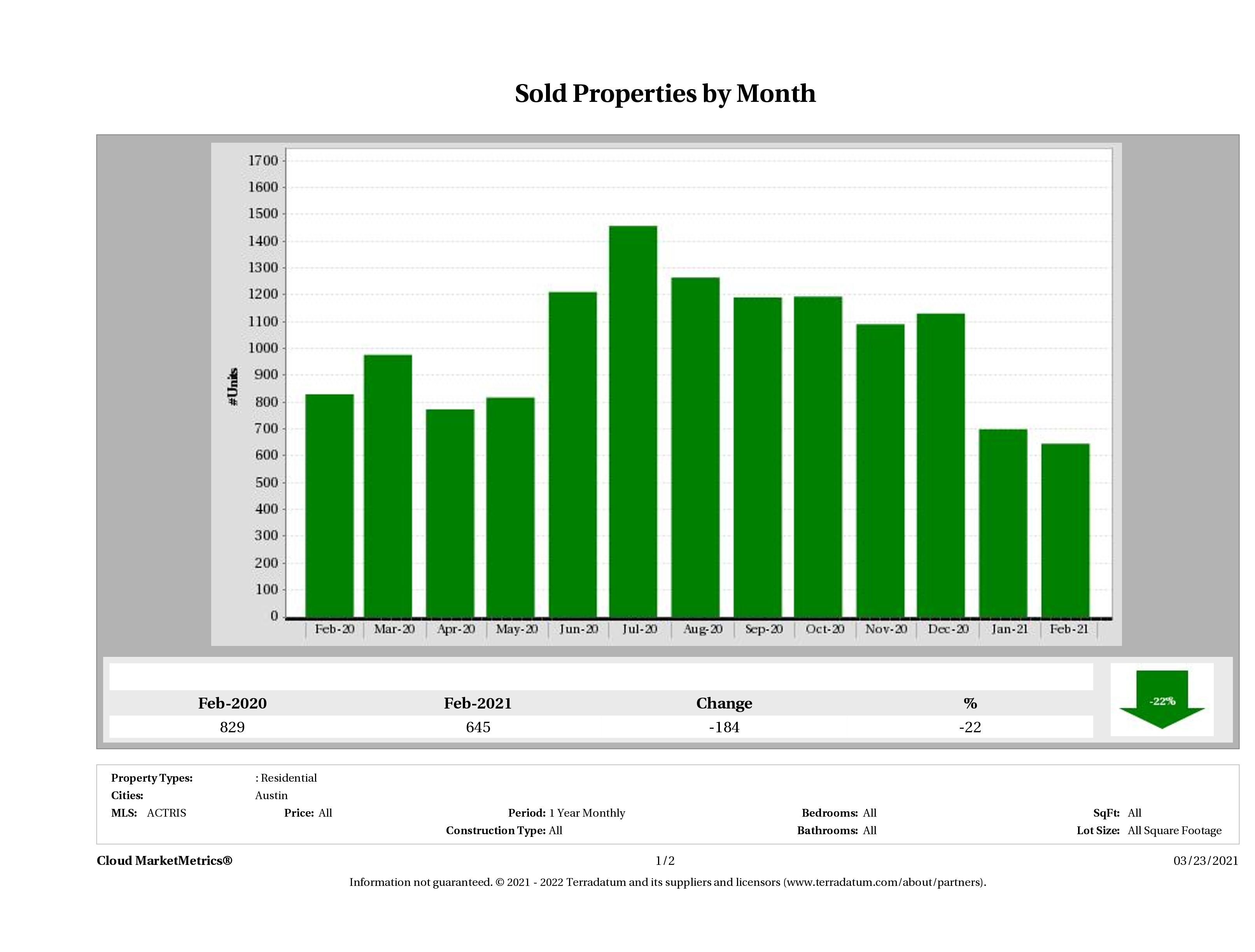Austin number of homes sold February 2021