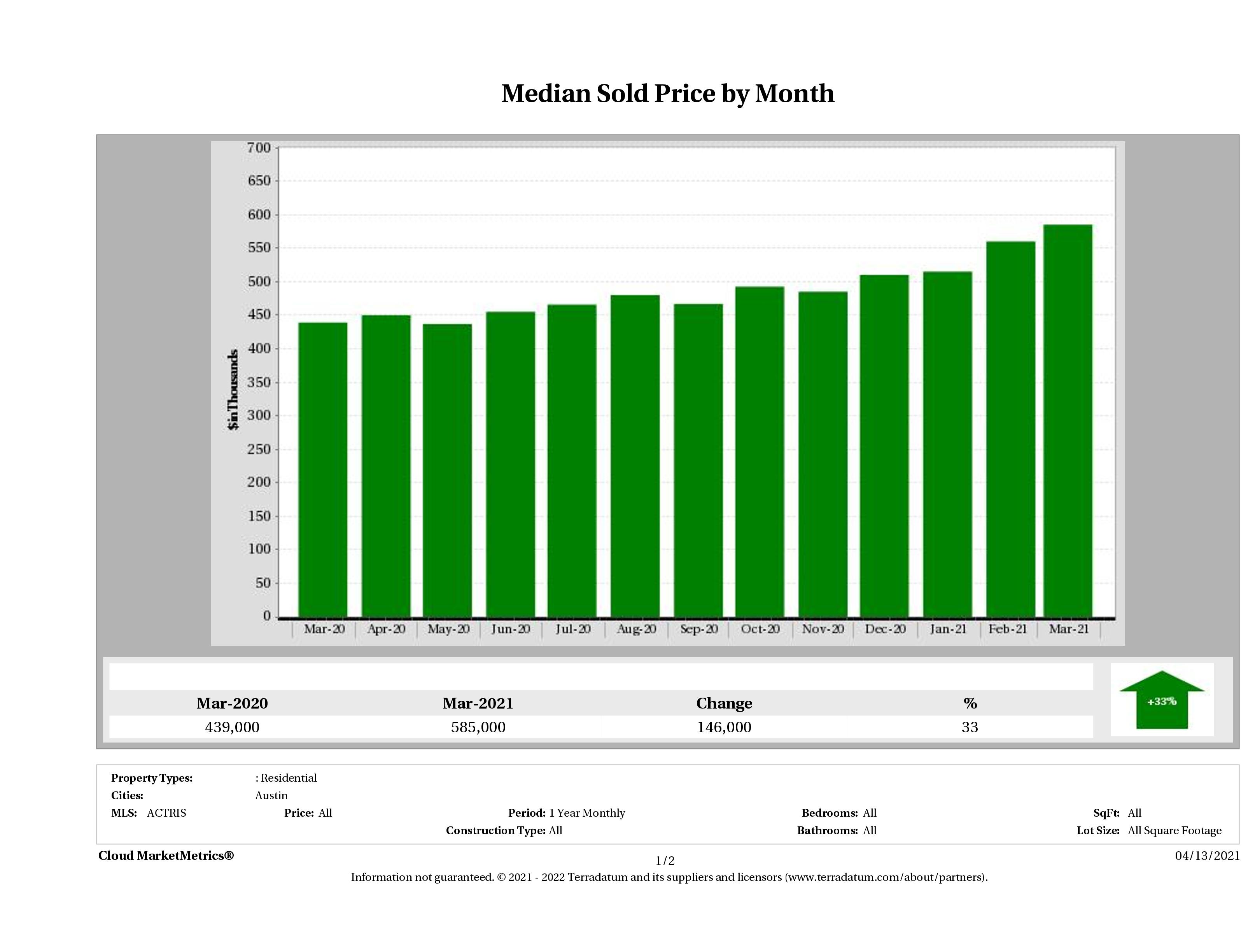 Austin median home price March 2021