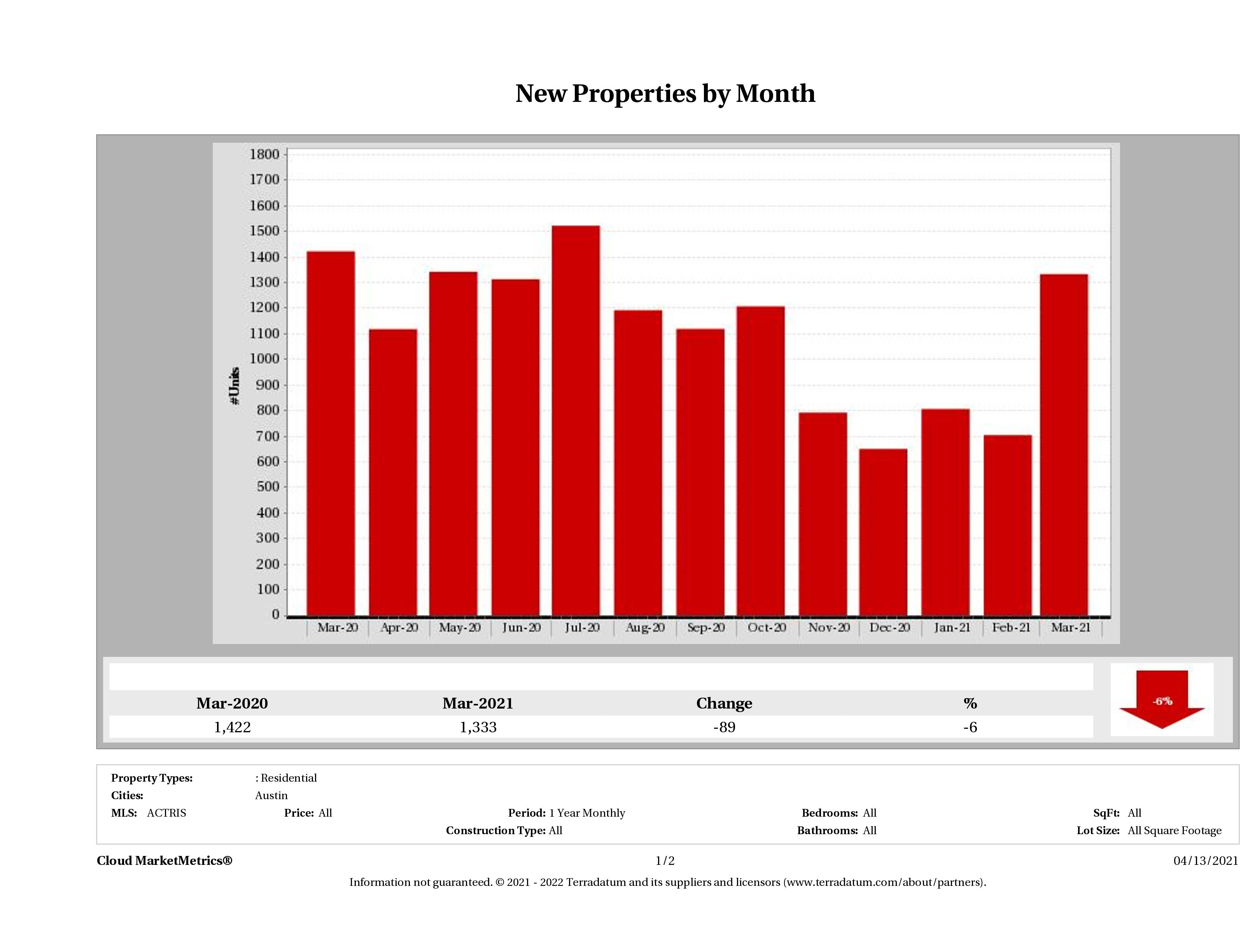 Austin number of new listings March 2021