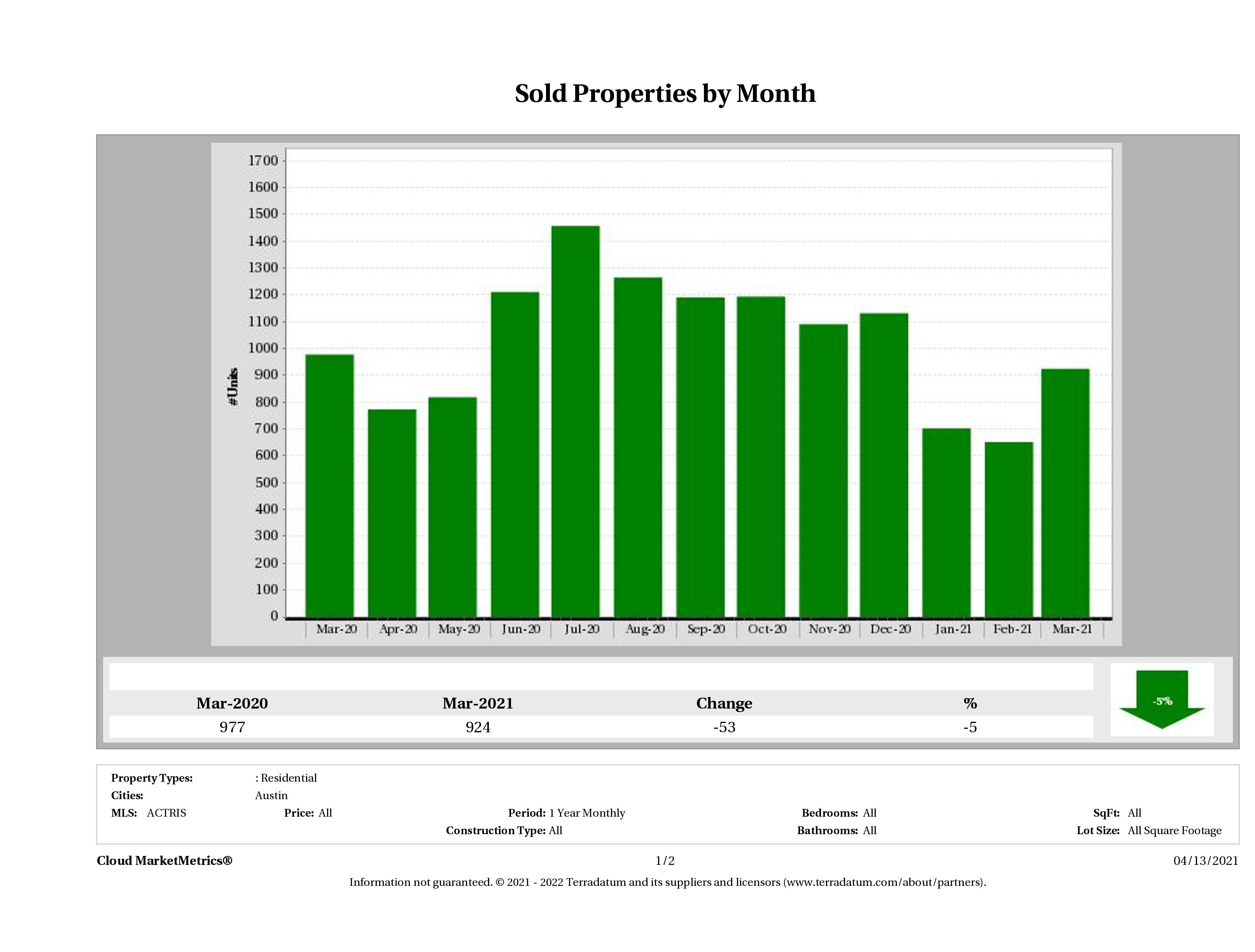 Austin number of homes sold March 2021