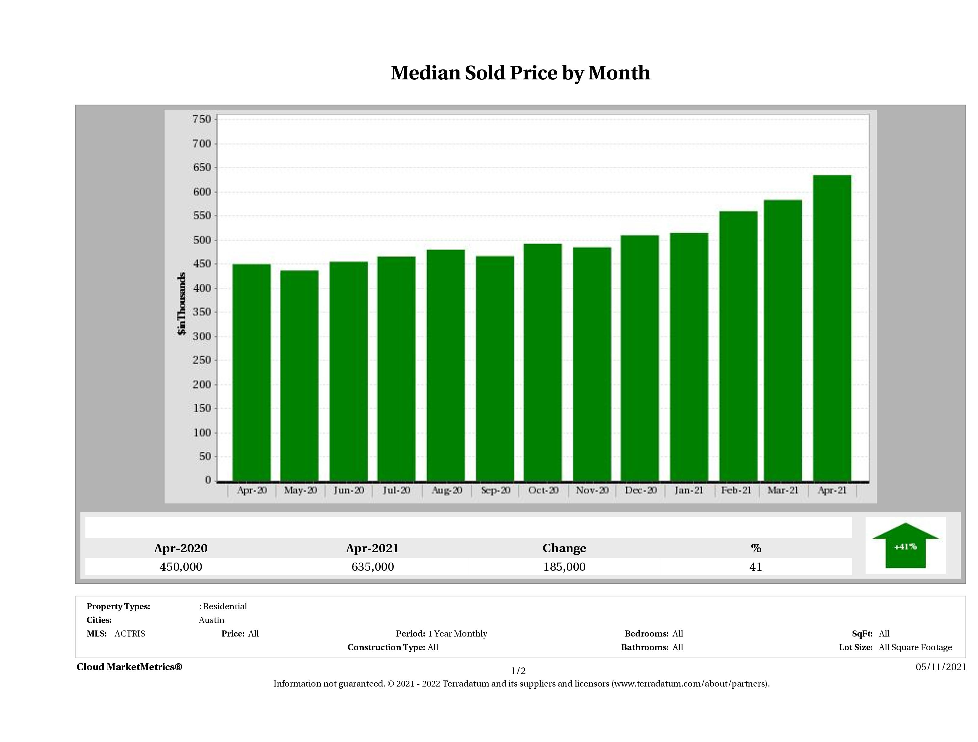 Austin median home price April 2021