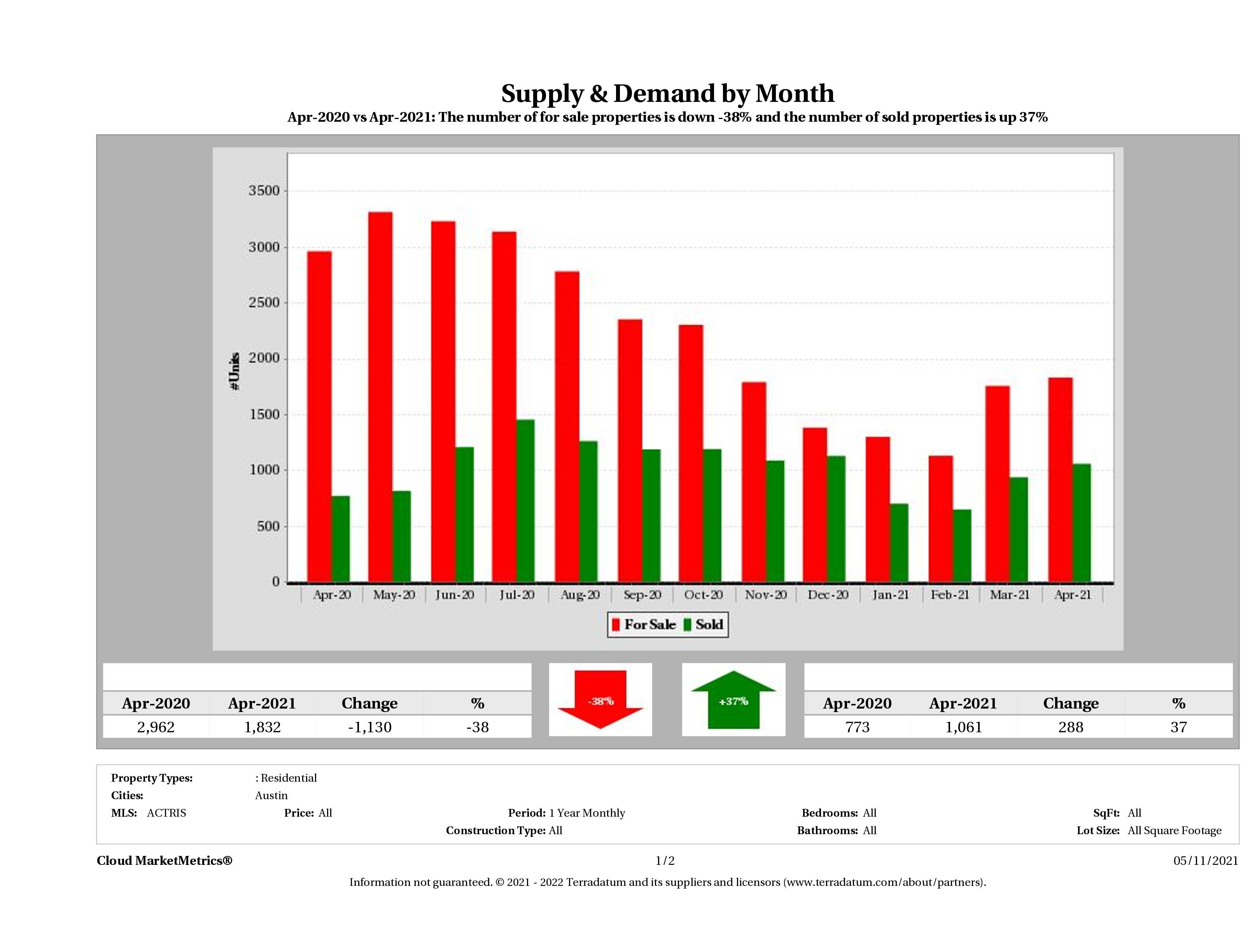 Austin real estate market supply and demand April 2021