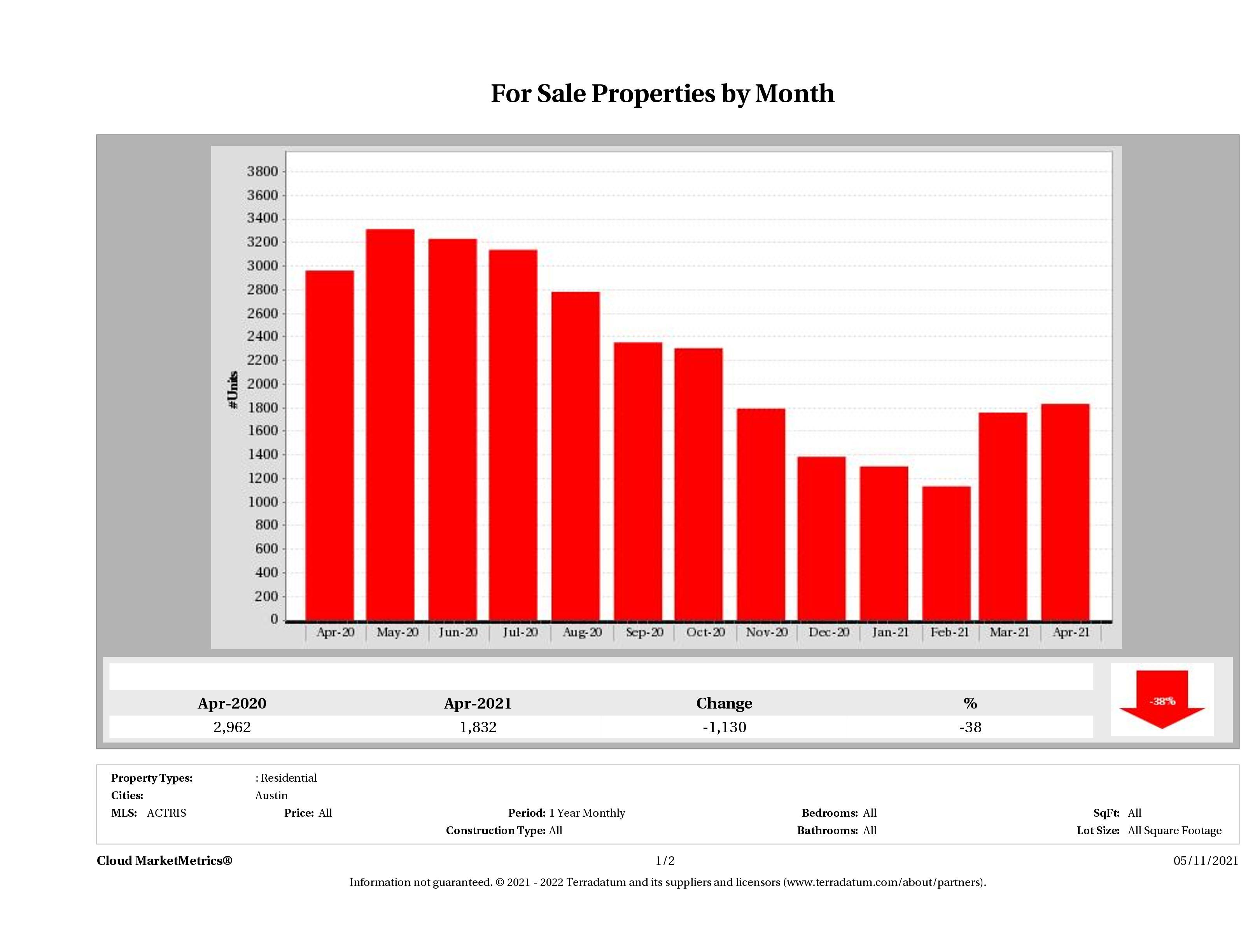Austin number of homes for sale April 2021