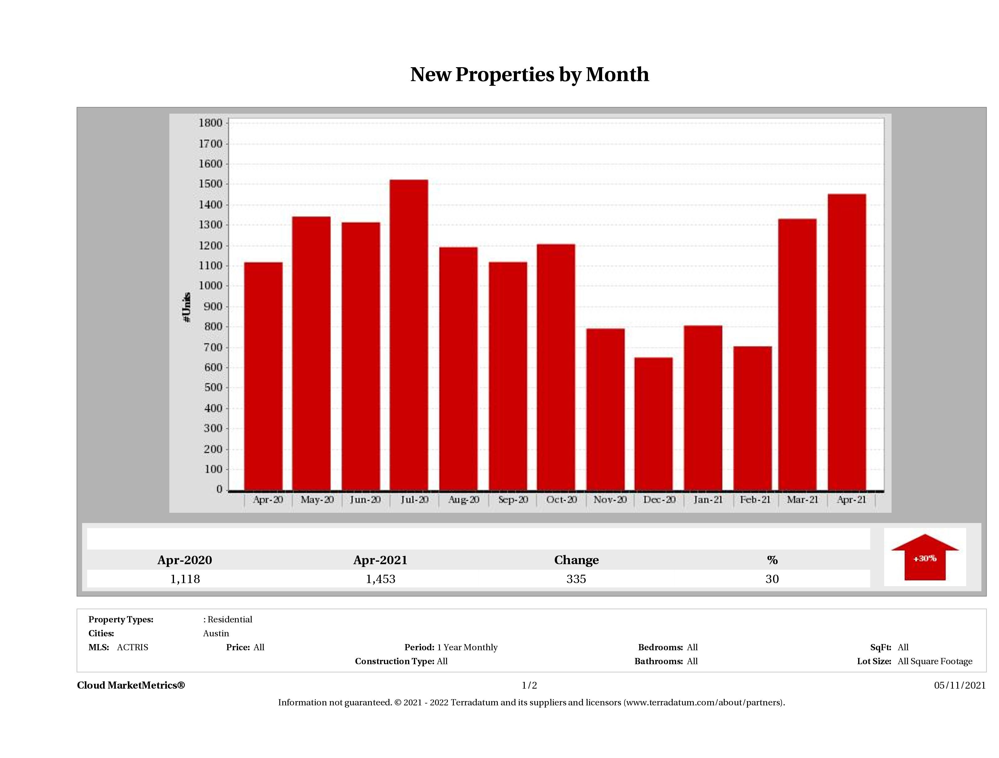 Austin number of new listings April 2021