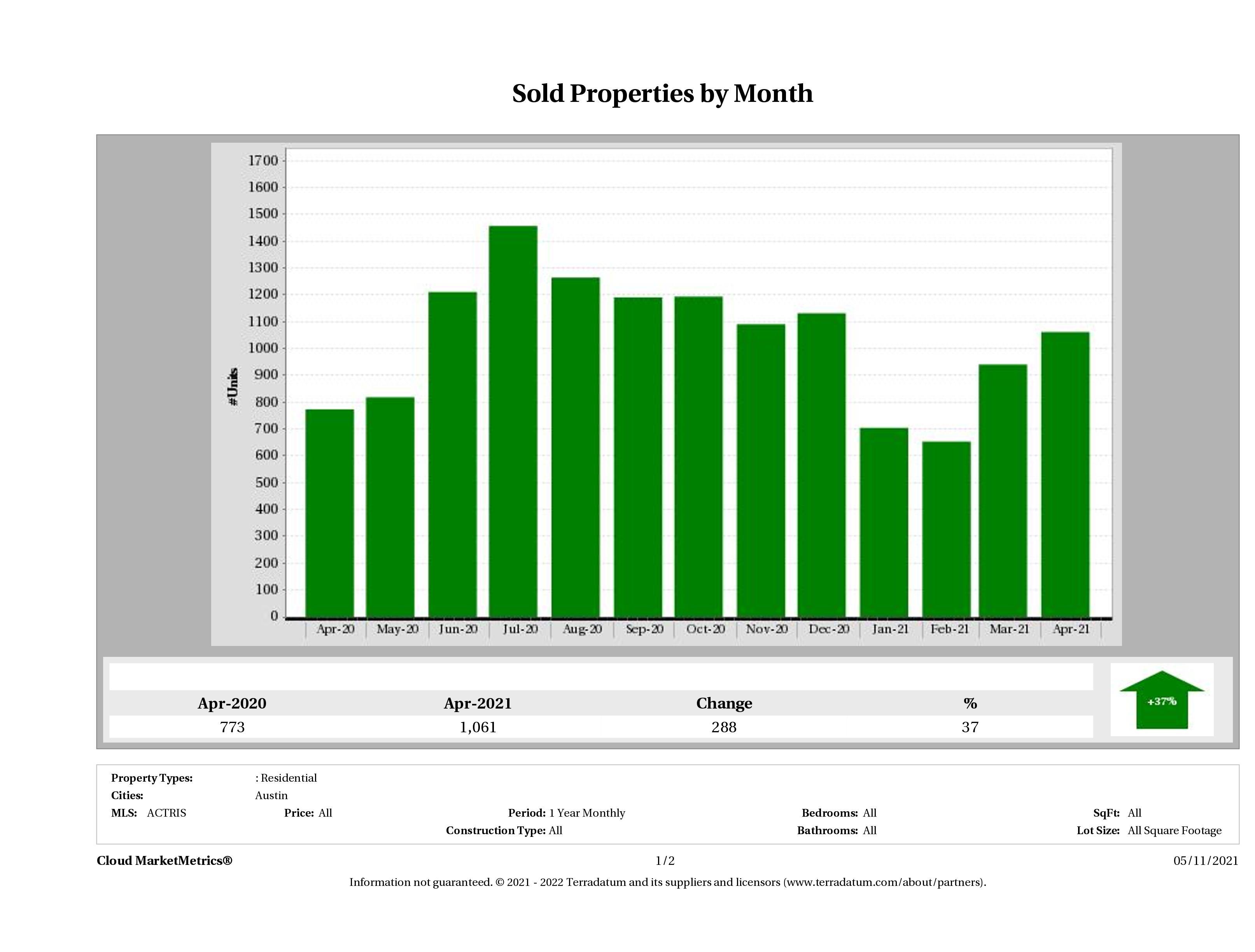 Austin number of homes sold April 2021