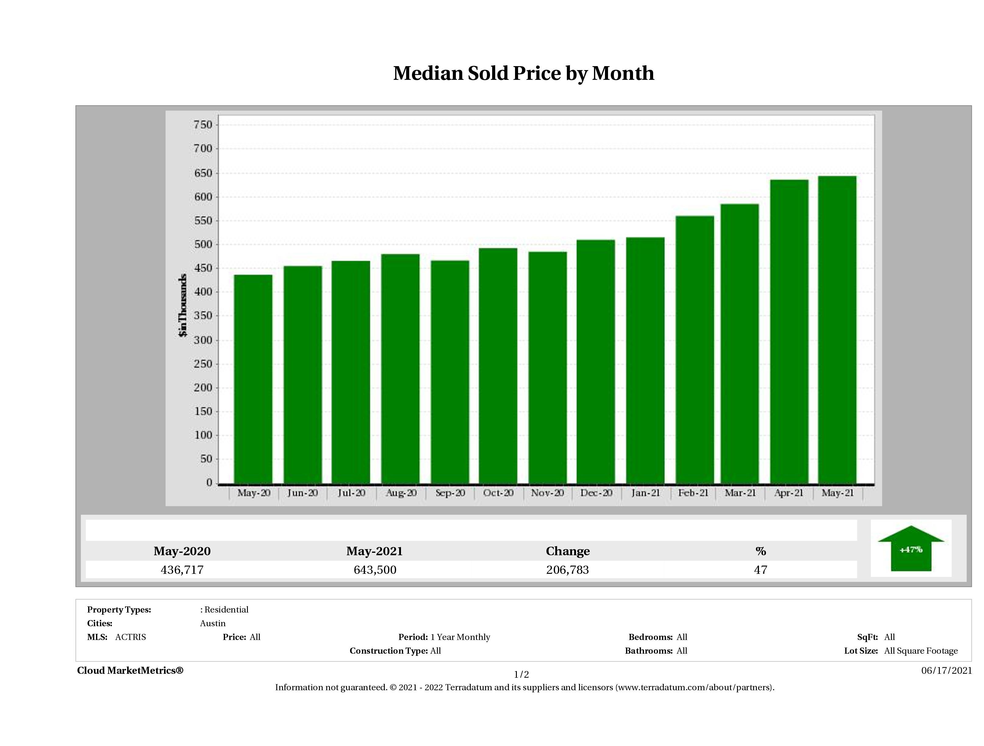 Austin median home price May 2021
