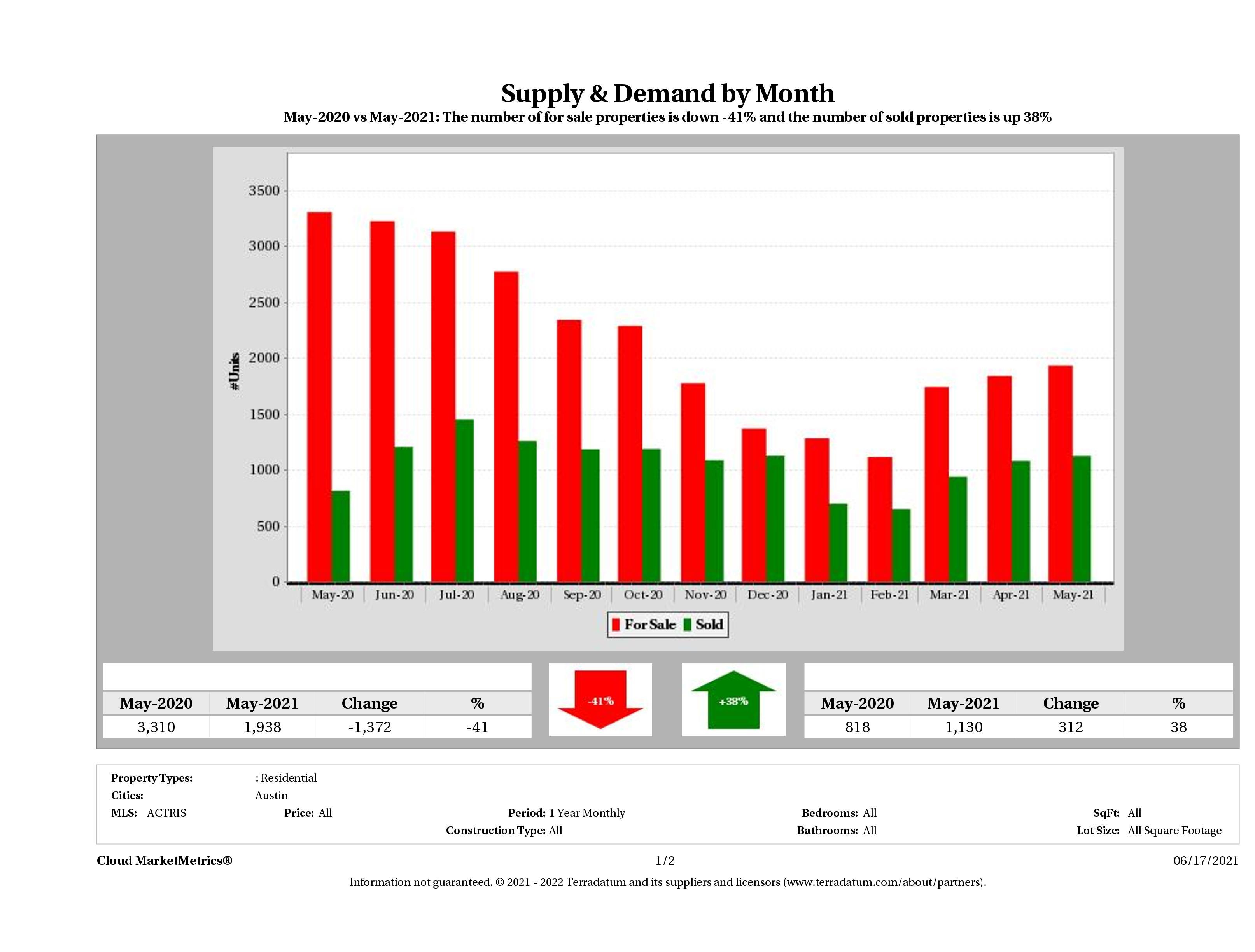Austin real estate market supply and demand May 2021