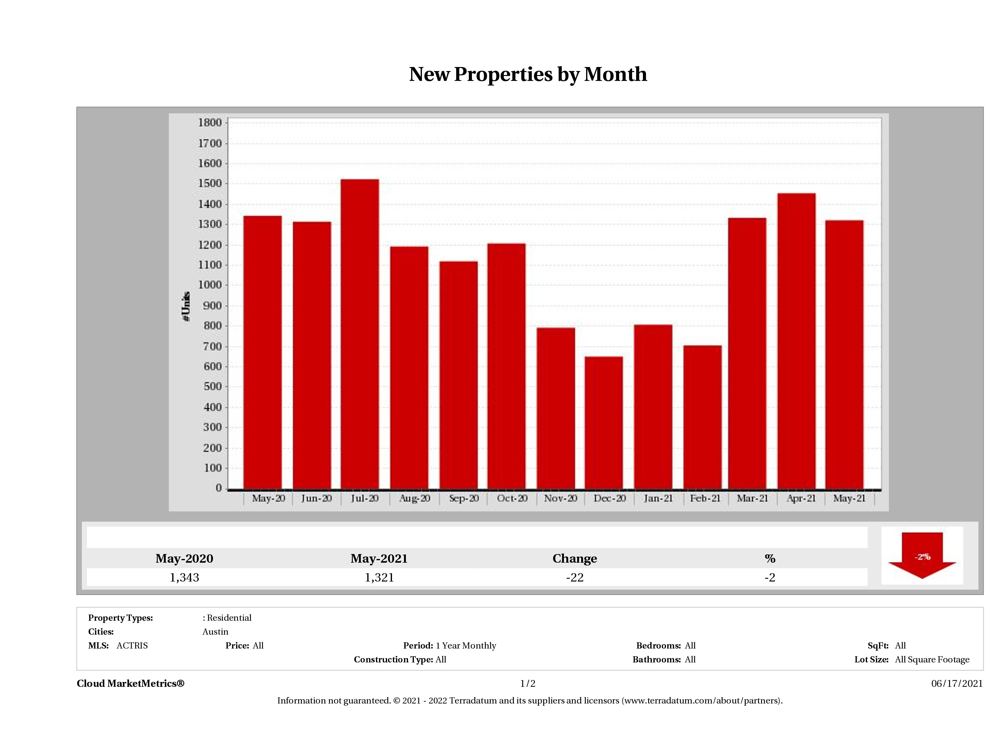 Austin number of new listings May 2021
