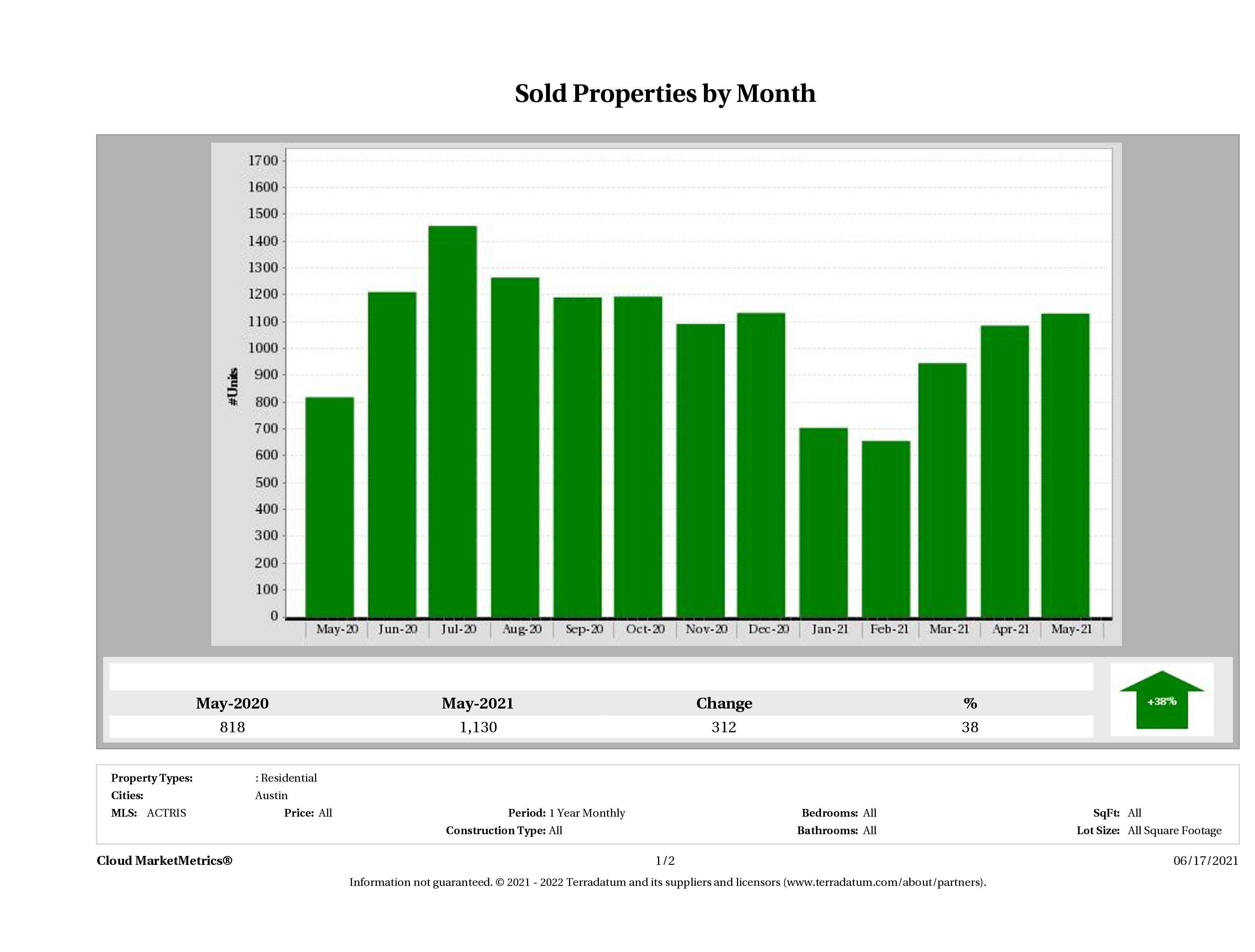 Austin number of homes sold May 2021
