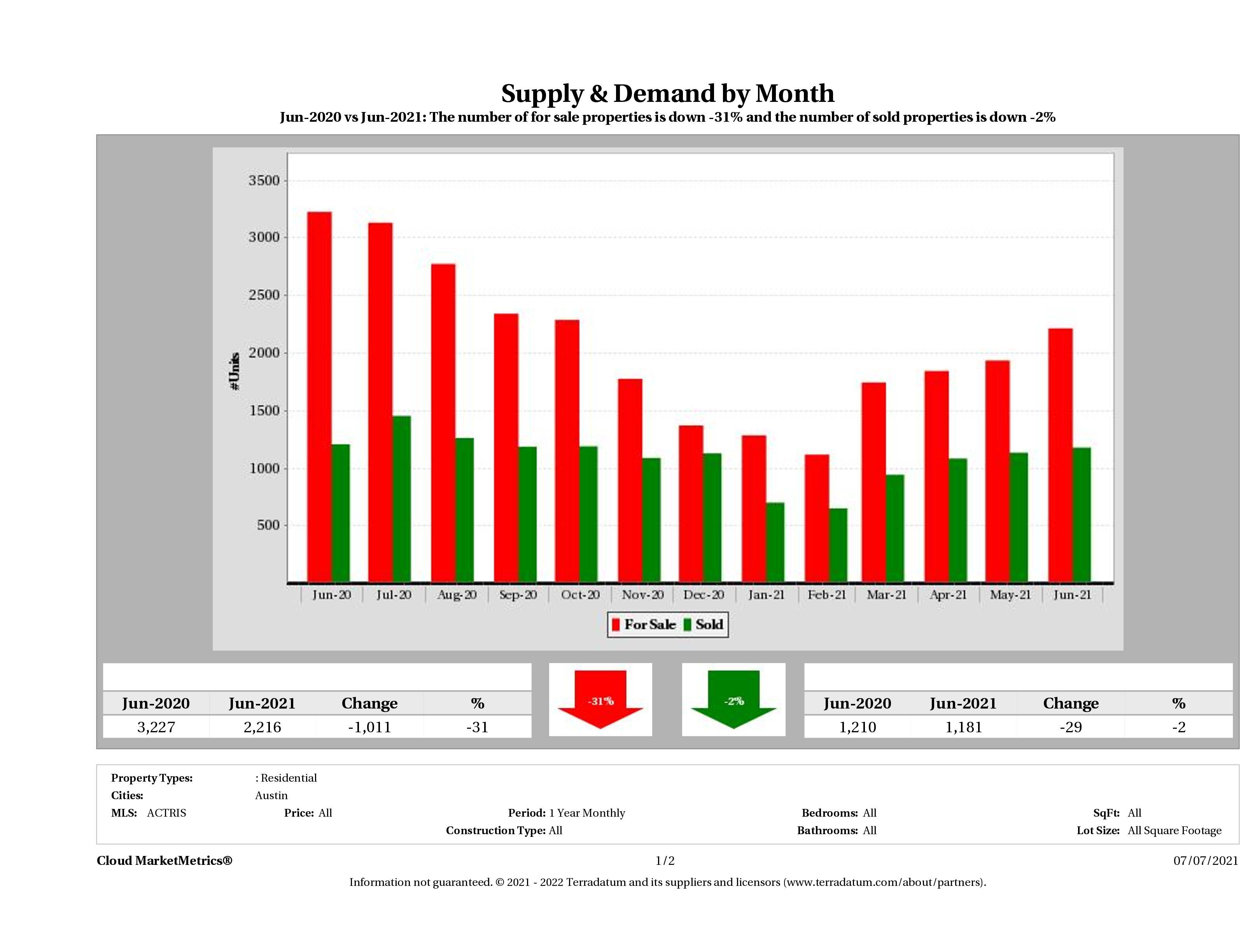 Austin real estate market supply and demand June 2021