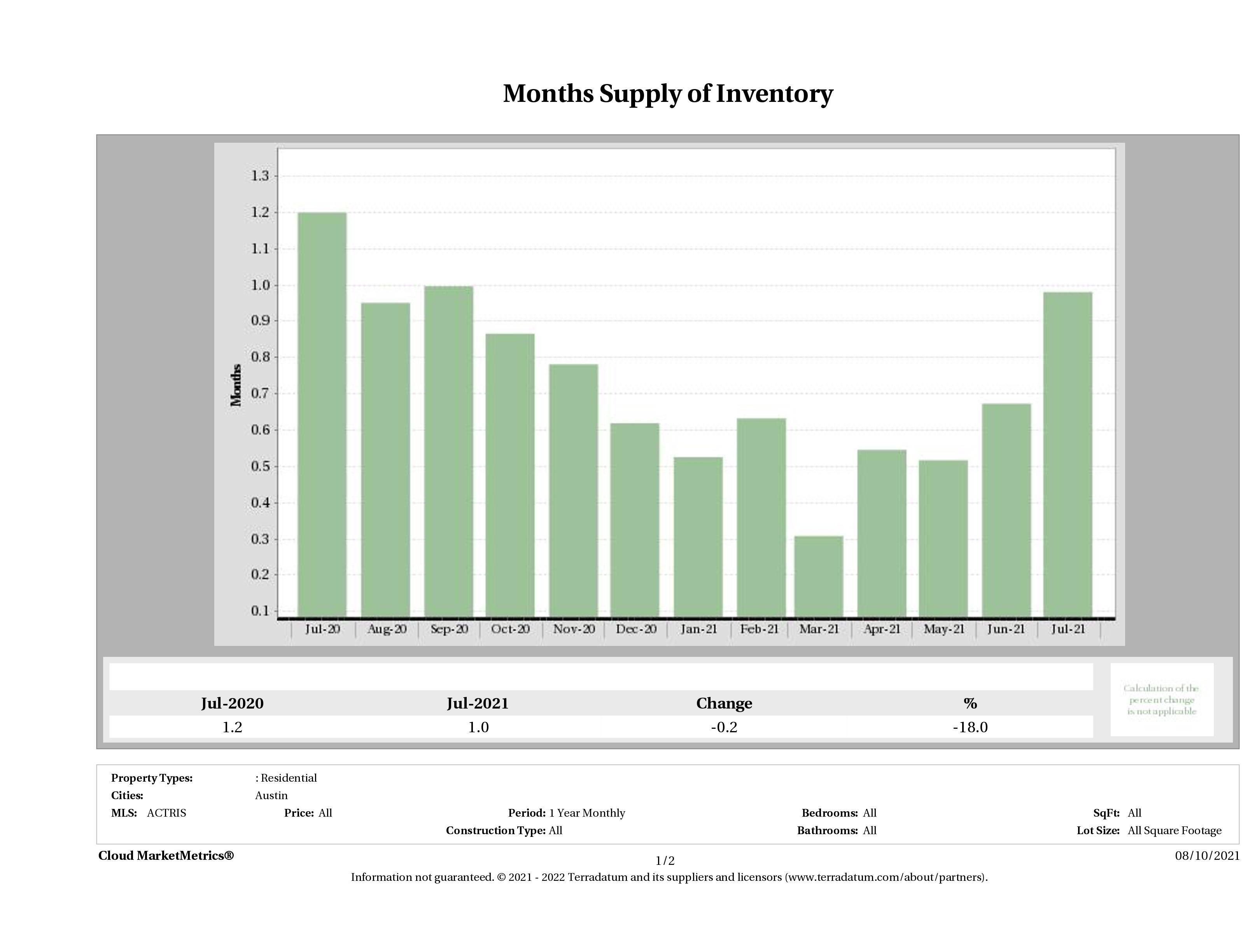 Austin single family home months inventory July 2021