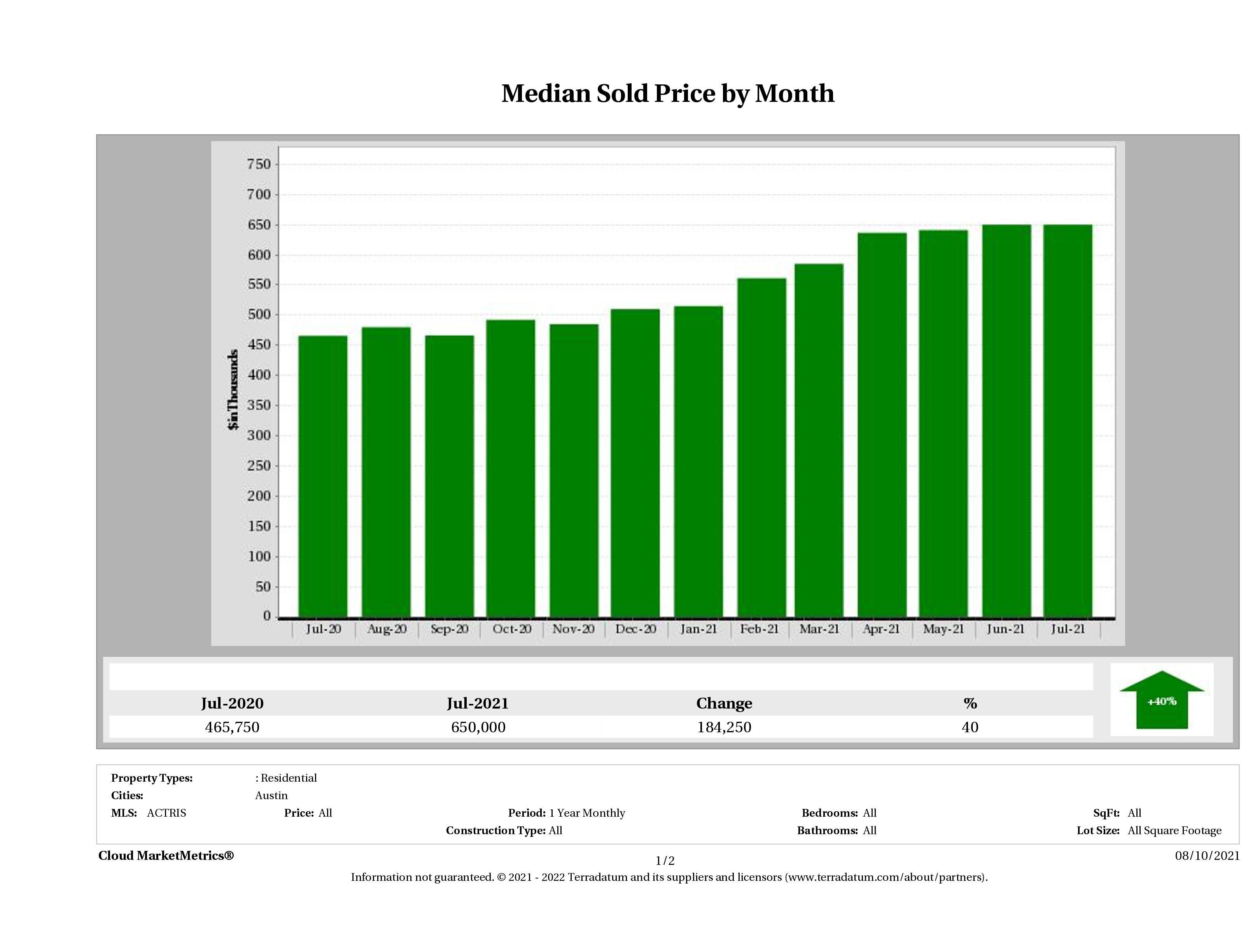 Austin median home price July 2021