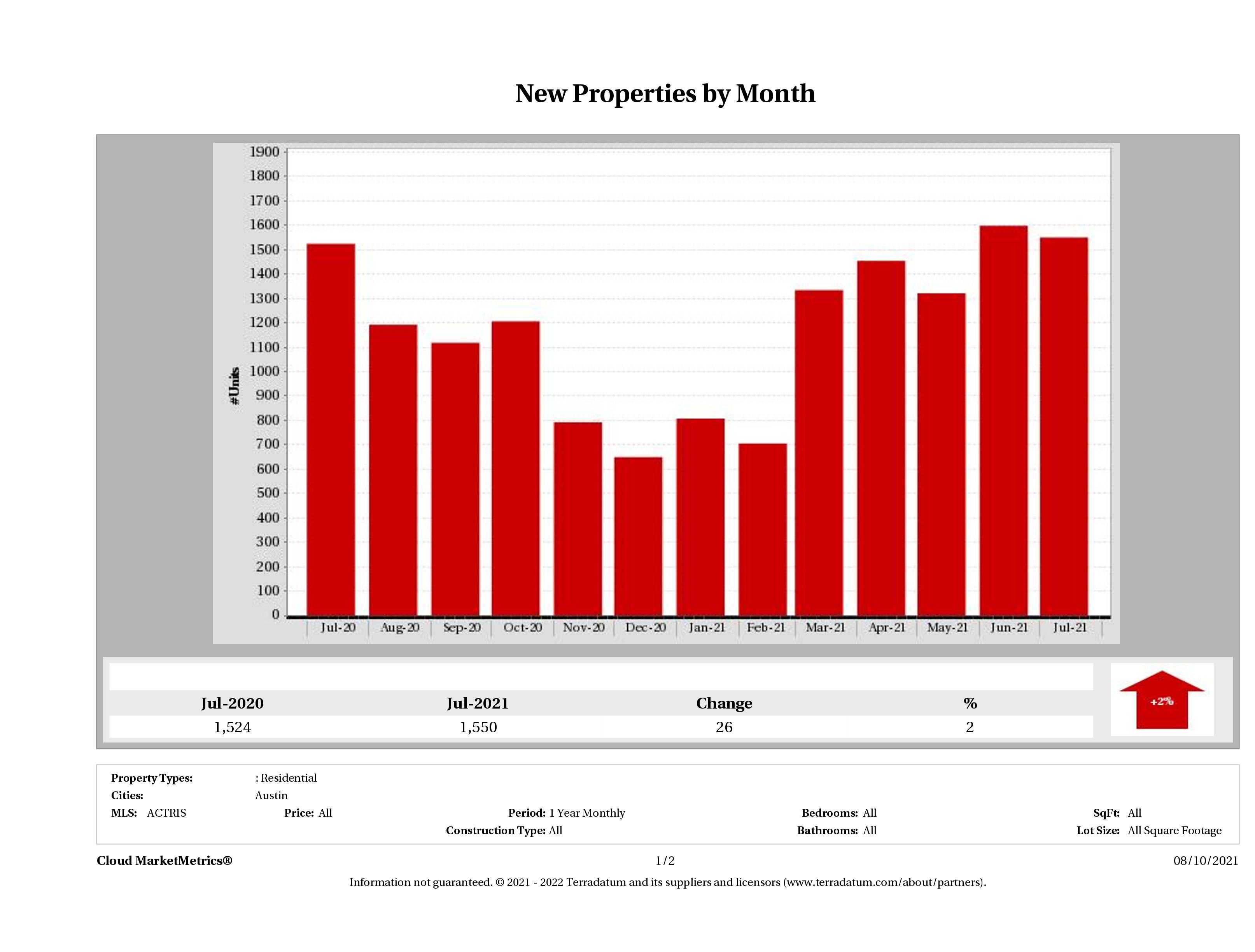 Austin number of new listings July 2021