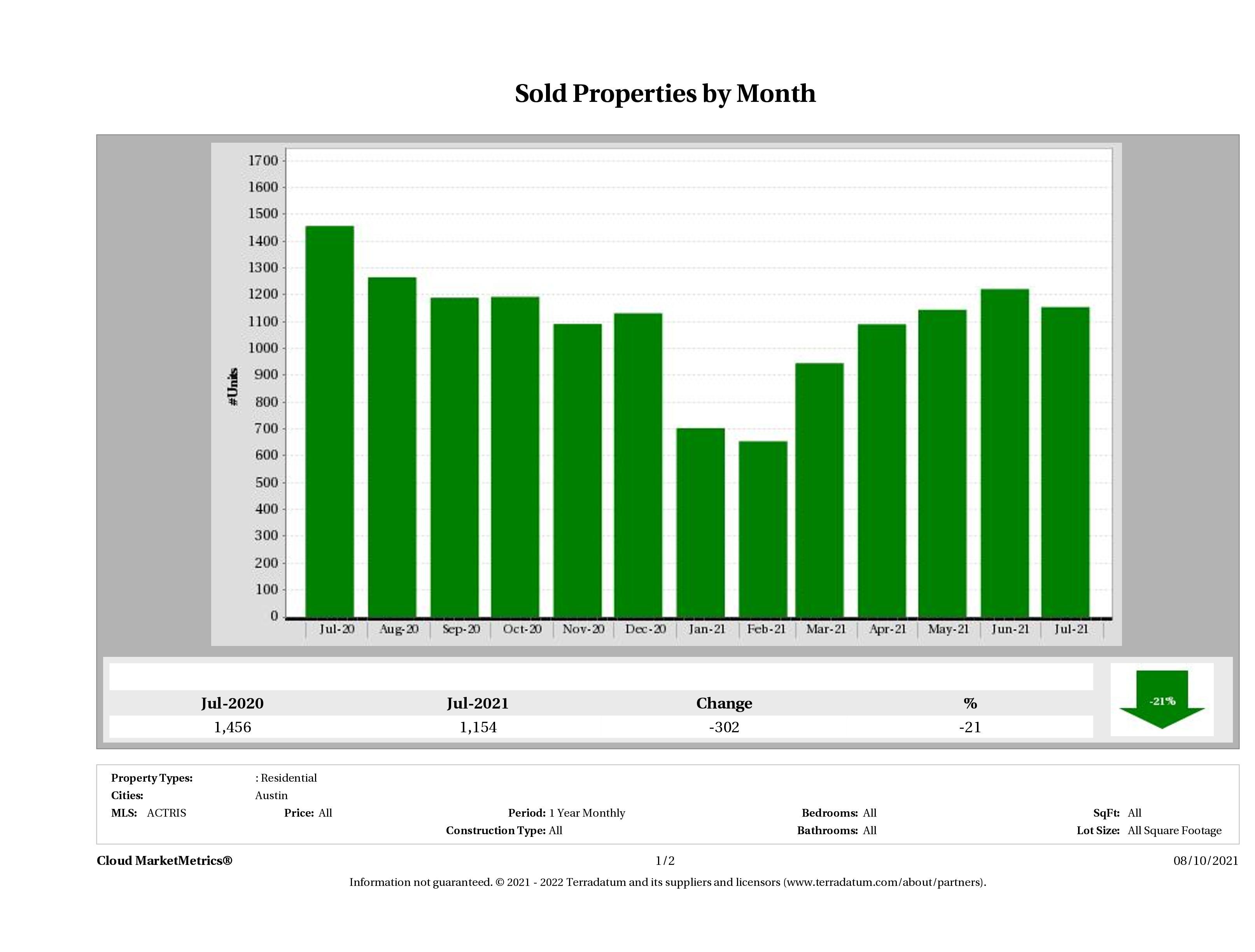 Austin number of homes sold July 2021