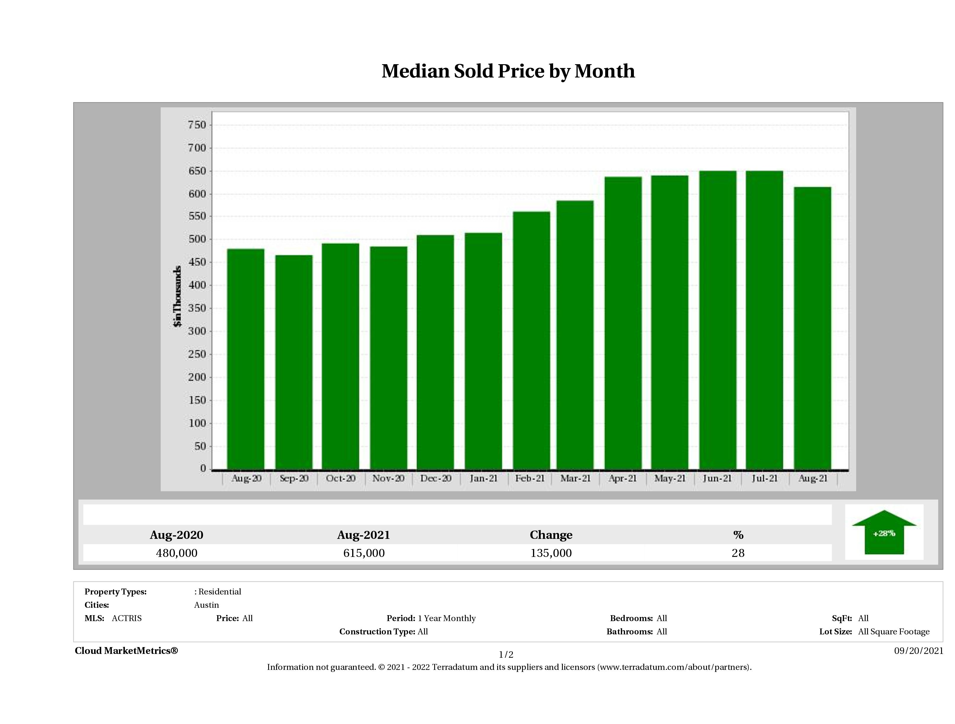 Austin median home price August 2021