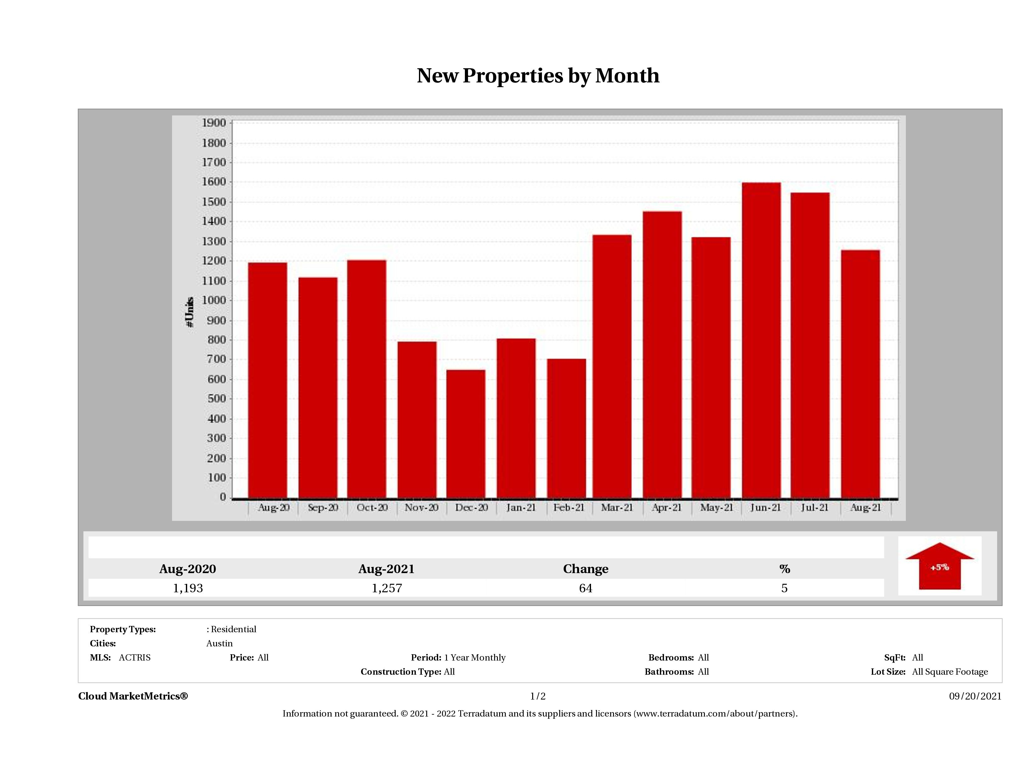 Austin number of new listings August 2021
