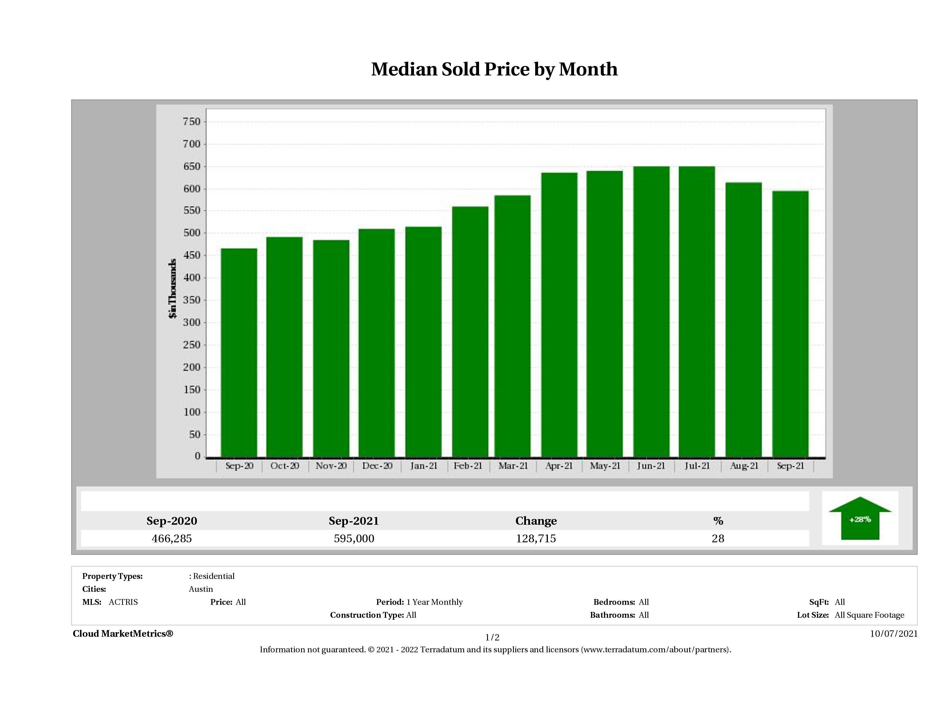 Austin median home price September 2021