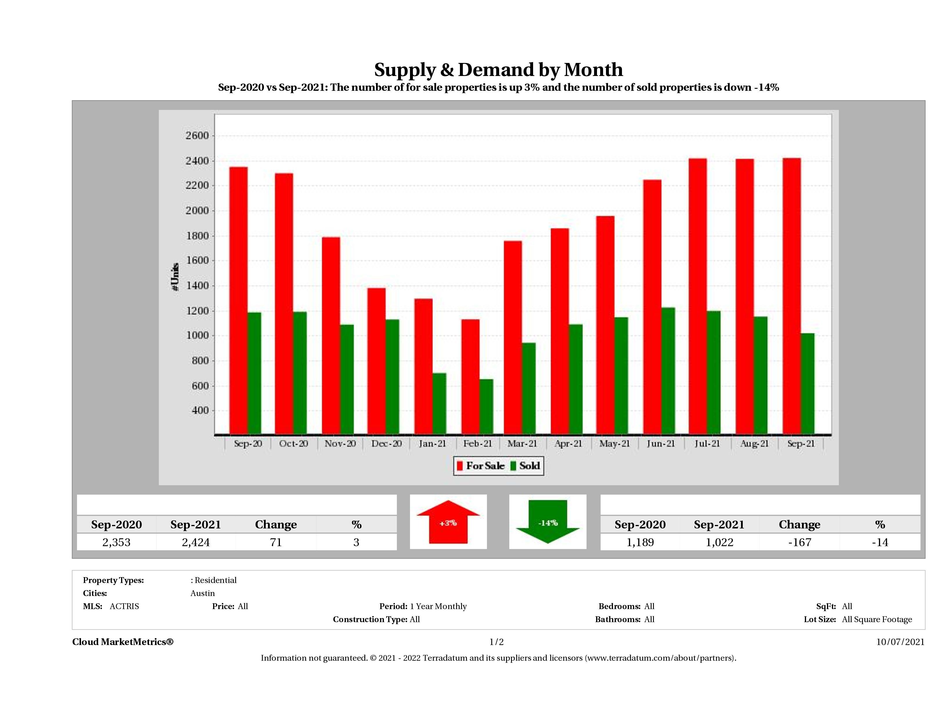 Austin real estate market supply and demand September 2021