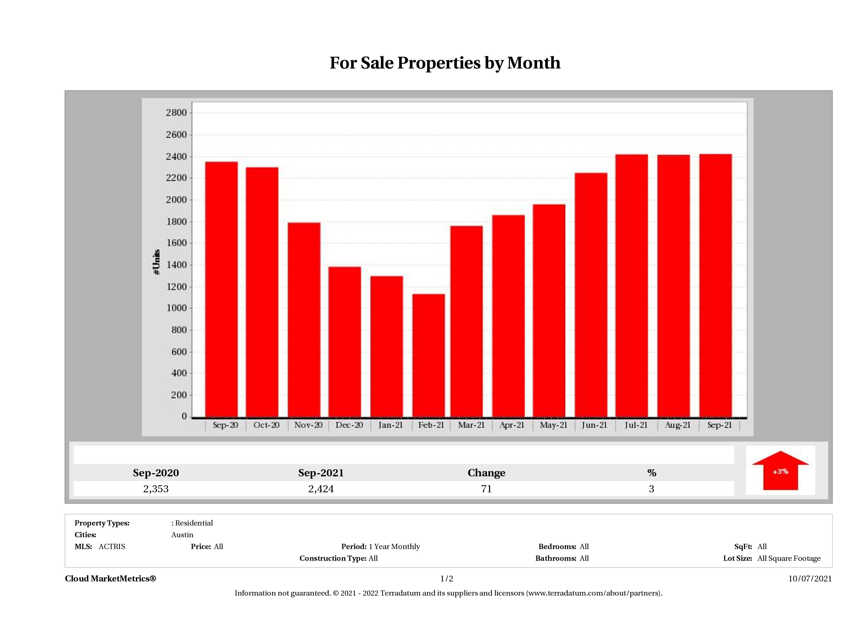 Austin number of homes for sale September 2021