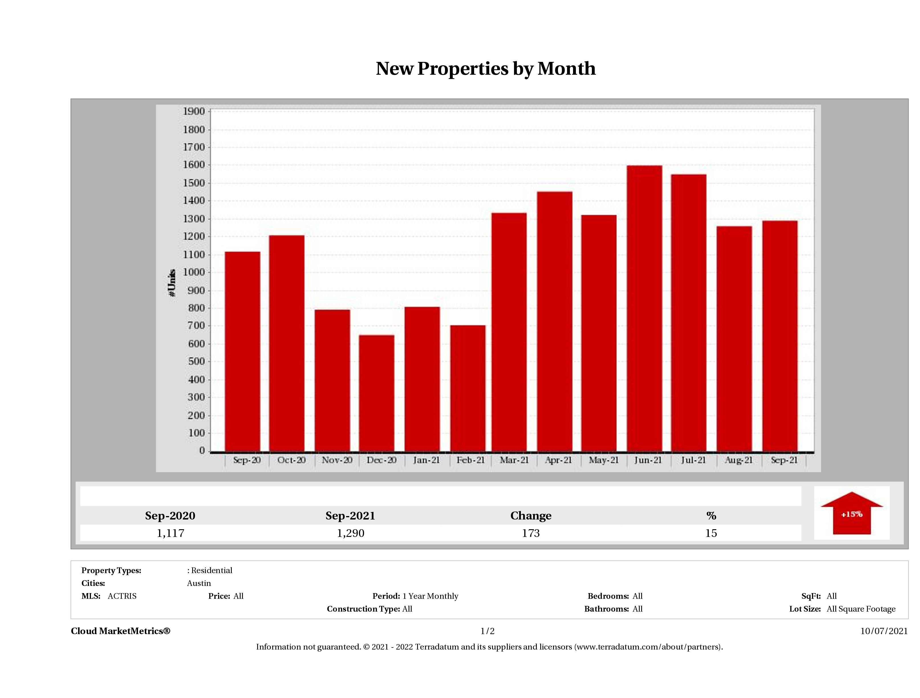 Austin number of new listings September 2021