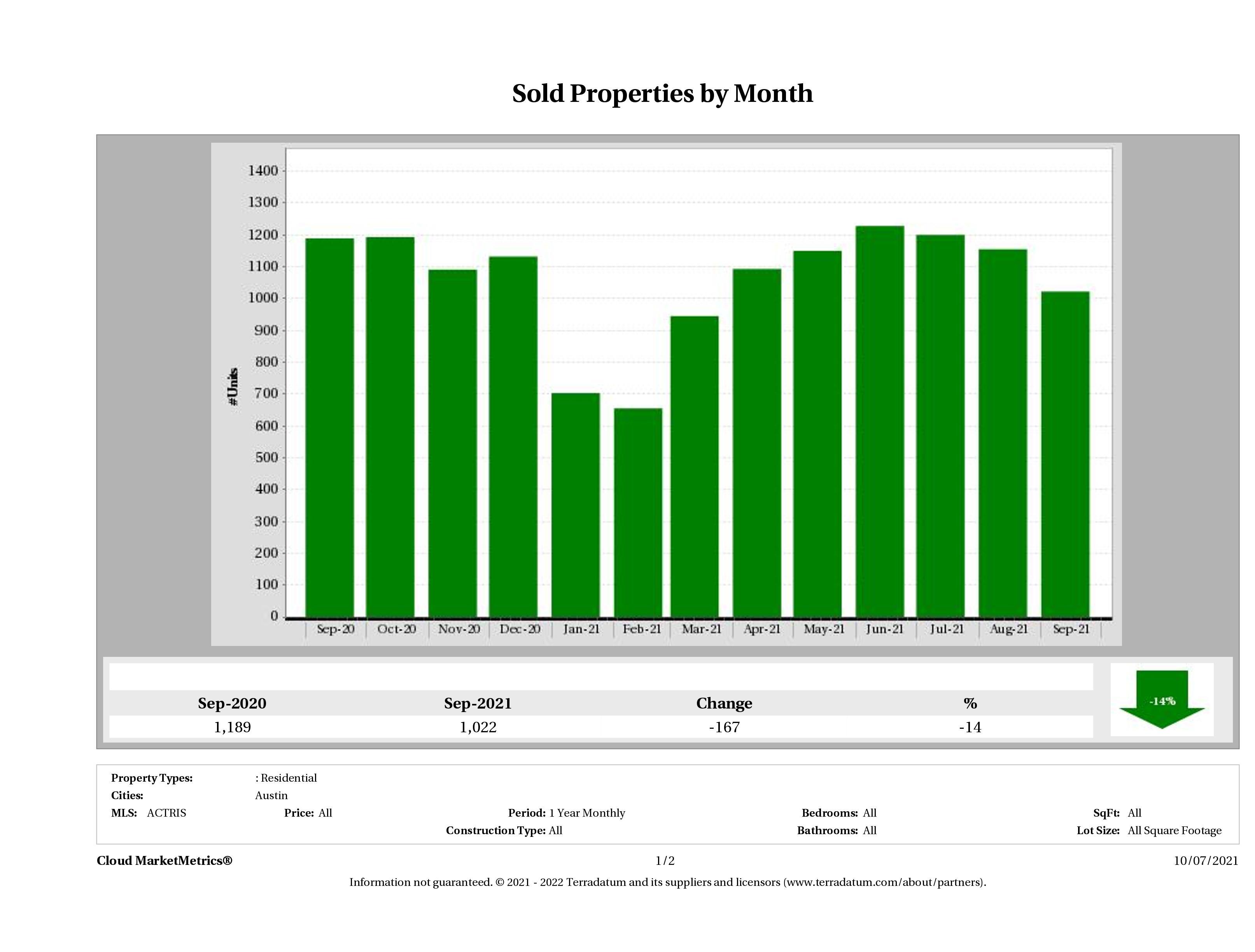 Austin number of homes sold September 2021