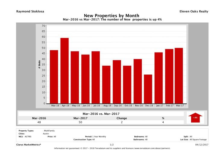 Austin number of new multi family listings March 2017