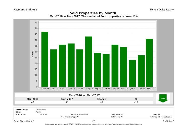 Austin number of multi family properties sold March 2017