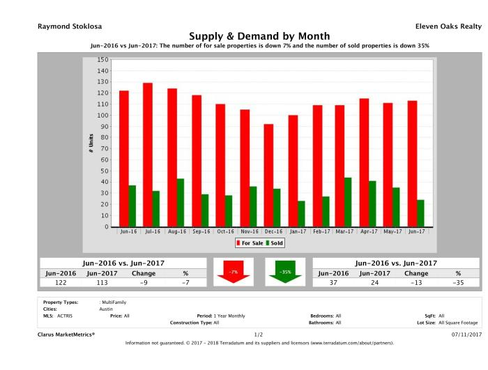 Austin multi family real estate market supply and demand June 2017