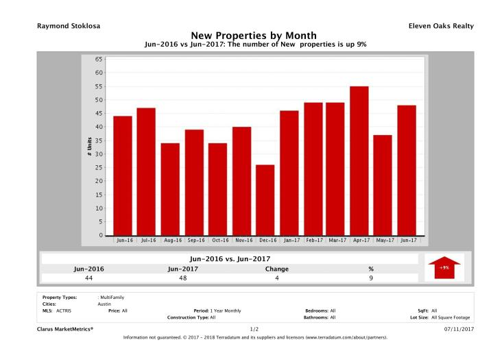 Austin number of new multi family listings June 2017