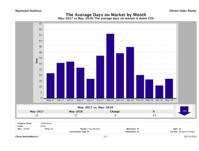 Austin average days on market multi family properties May 2018