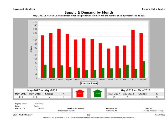 Austin multi family real estate market supply and demand May 2018