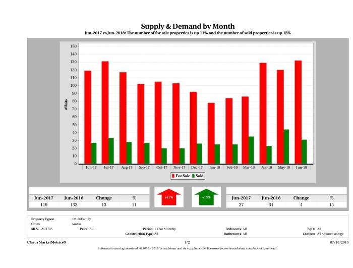 Austin multi family real estate market supply and demand June 2018