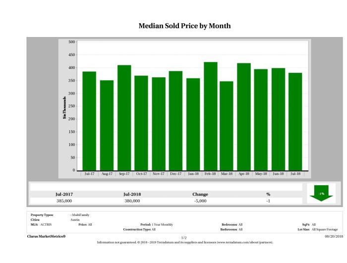 Austin median multi family property price July 2018