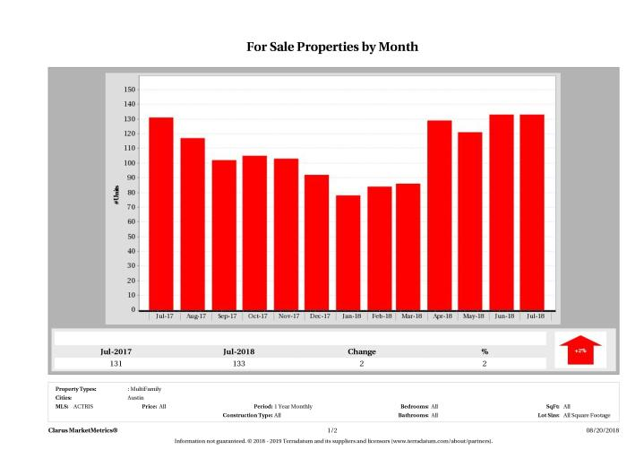 Austin number of multi family properties for sale July 2018