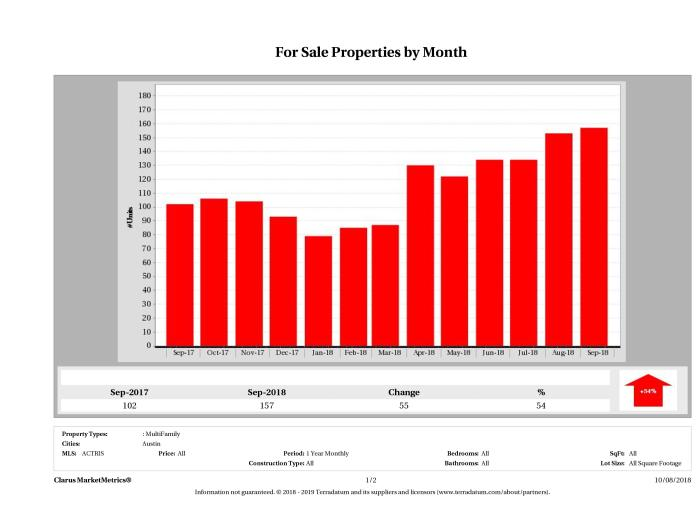 Austin number of multi family properties for sale September 2018