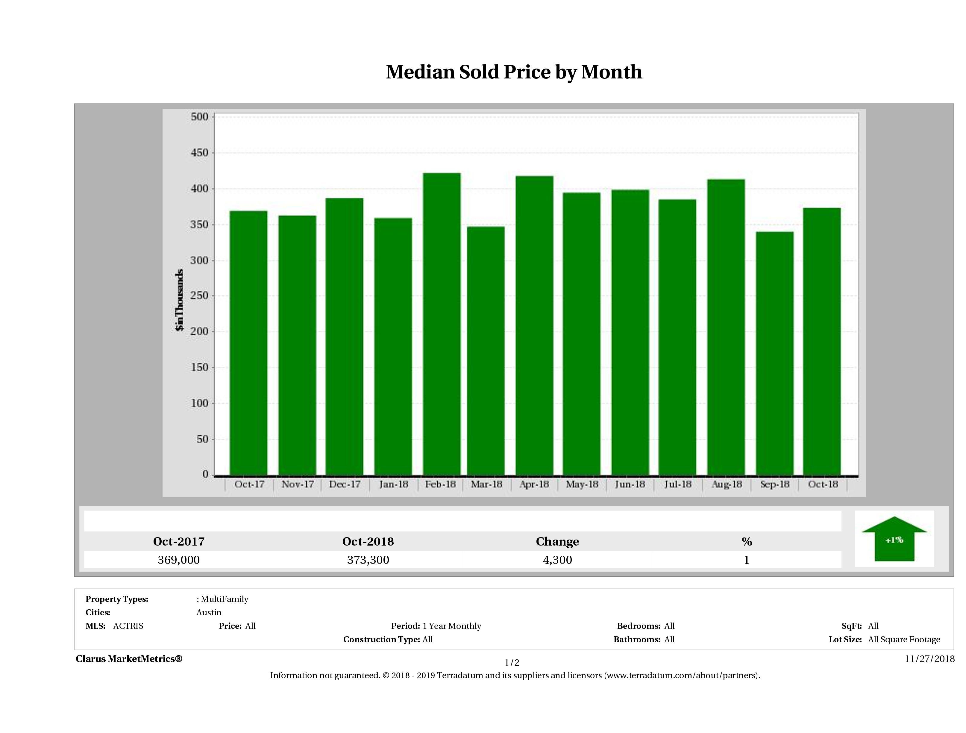 Austin median multi family property price October 2018