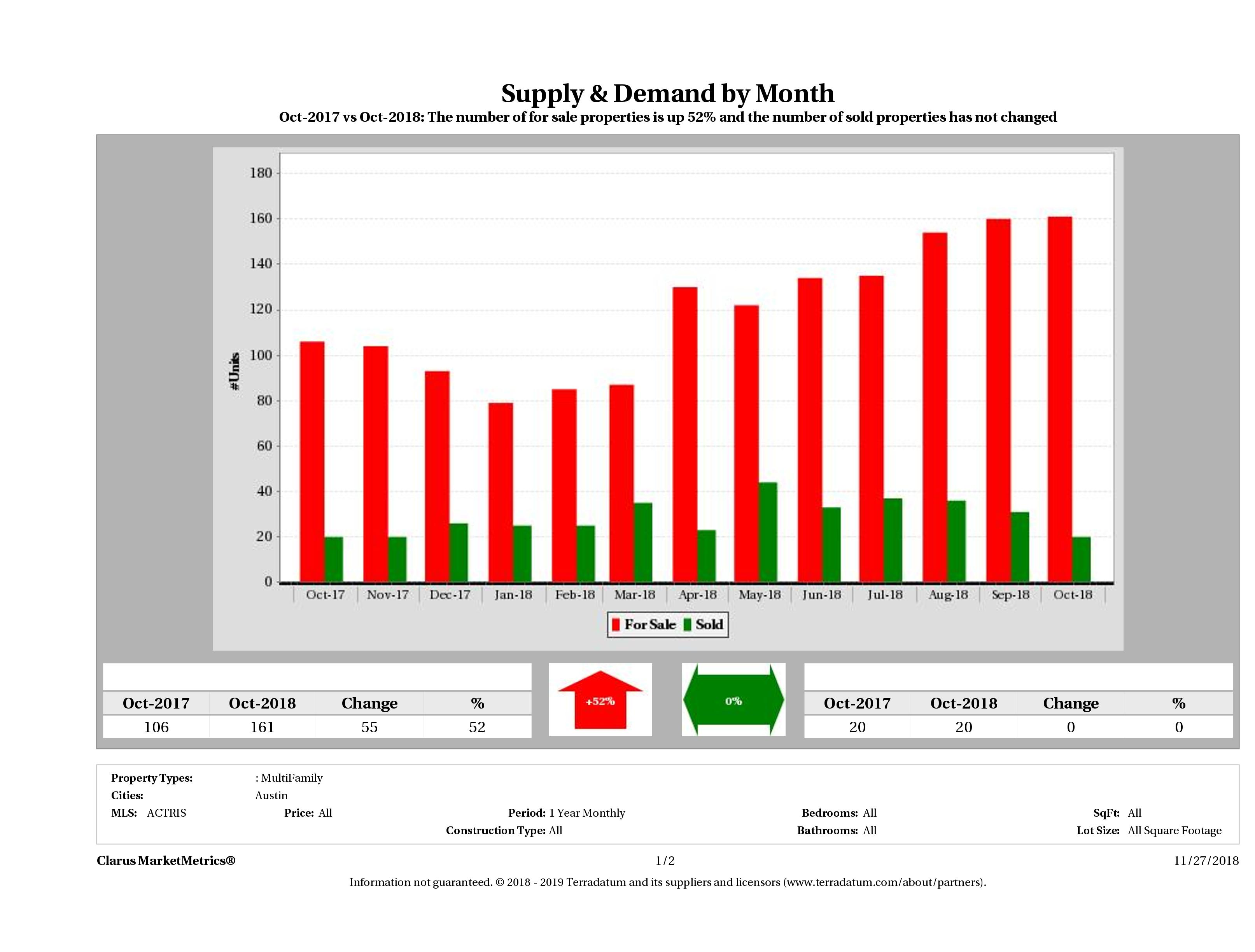 Austin multi family real estate market supply and demand October 2018