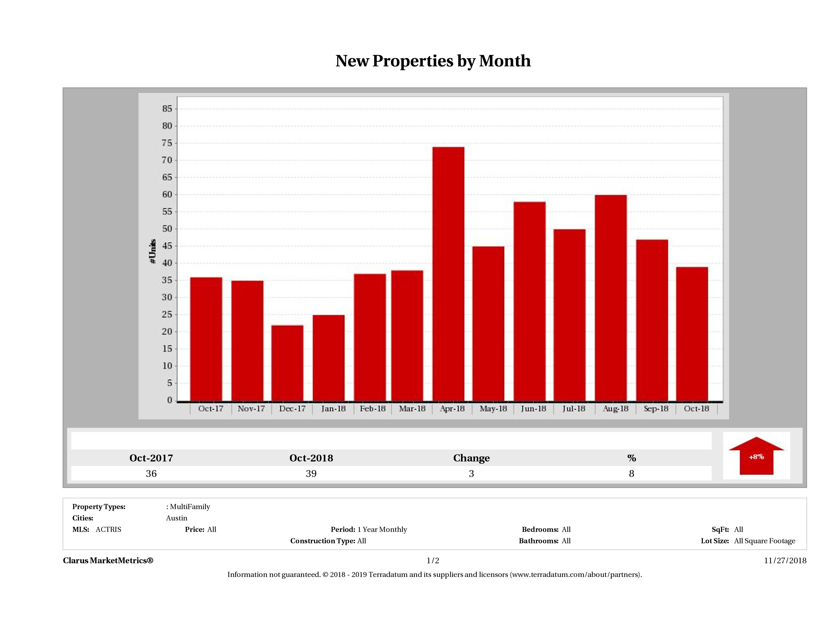 Austin number of new multi family listings October 2018
