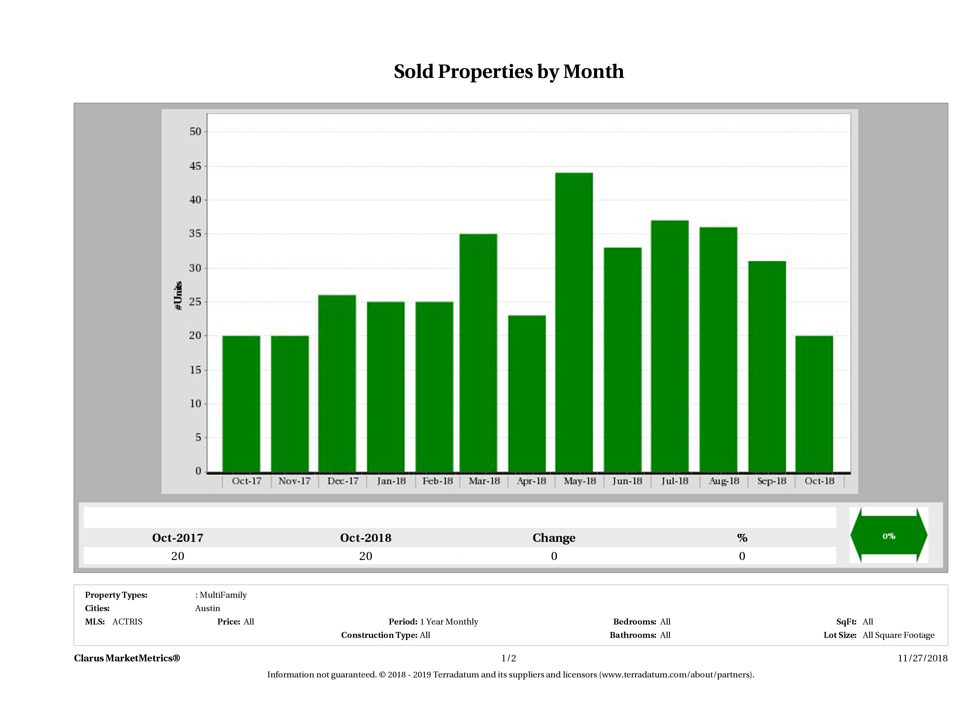 Austin number of multi family properties sold October 2018