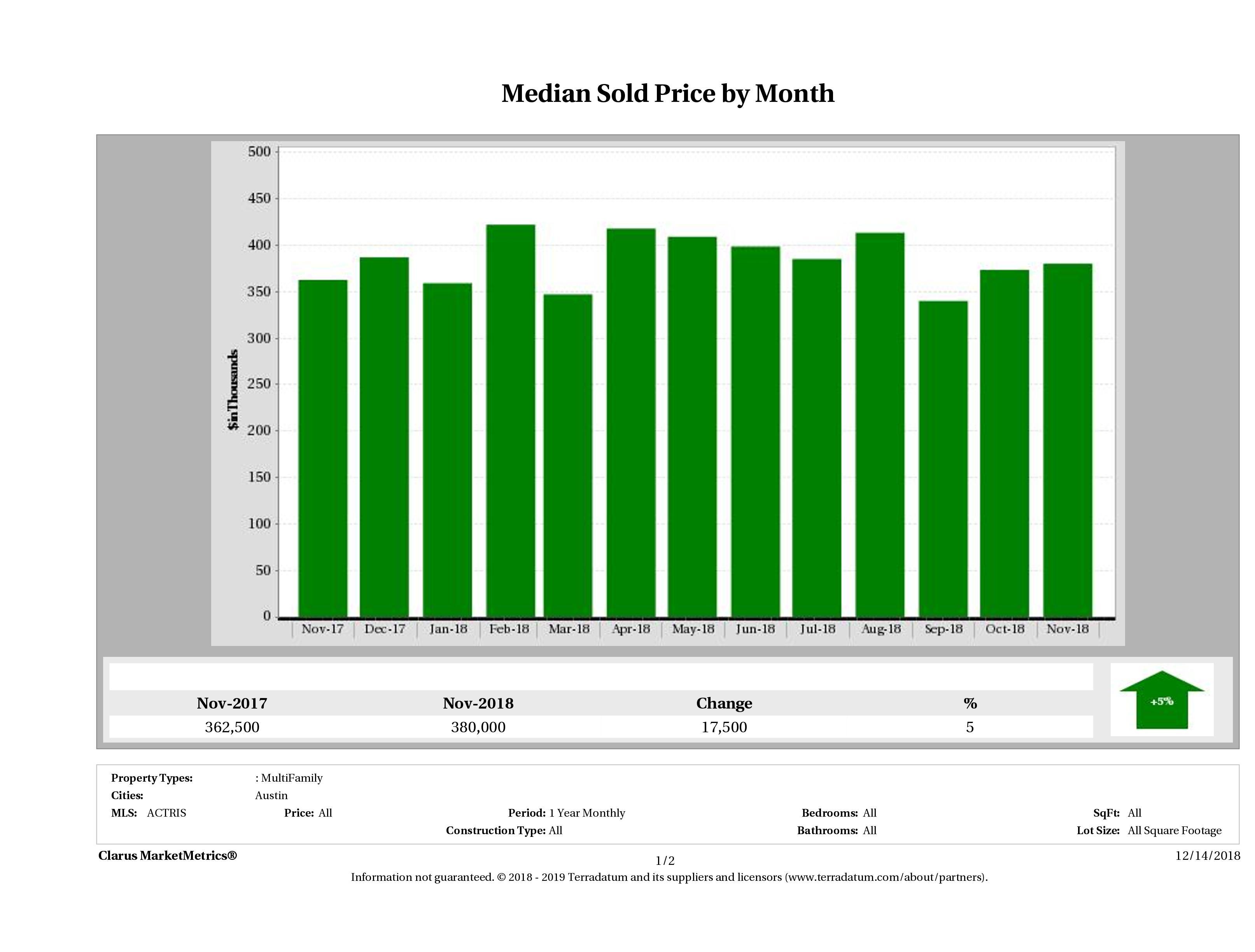 Austin median multi family property price November 2018