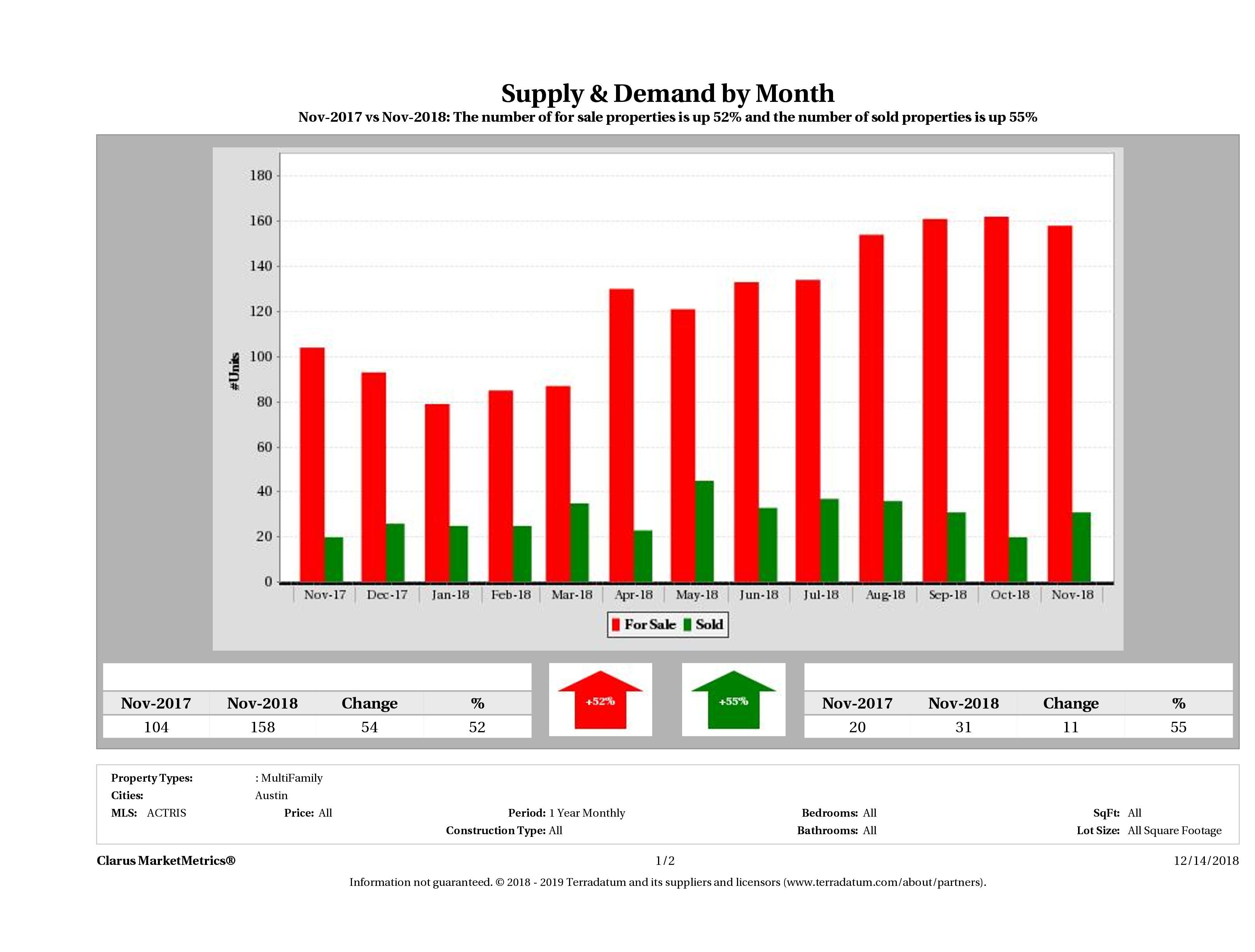 Austin multi family real estate market supply and demand November 2018