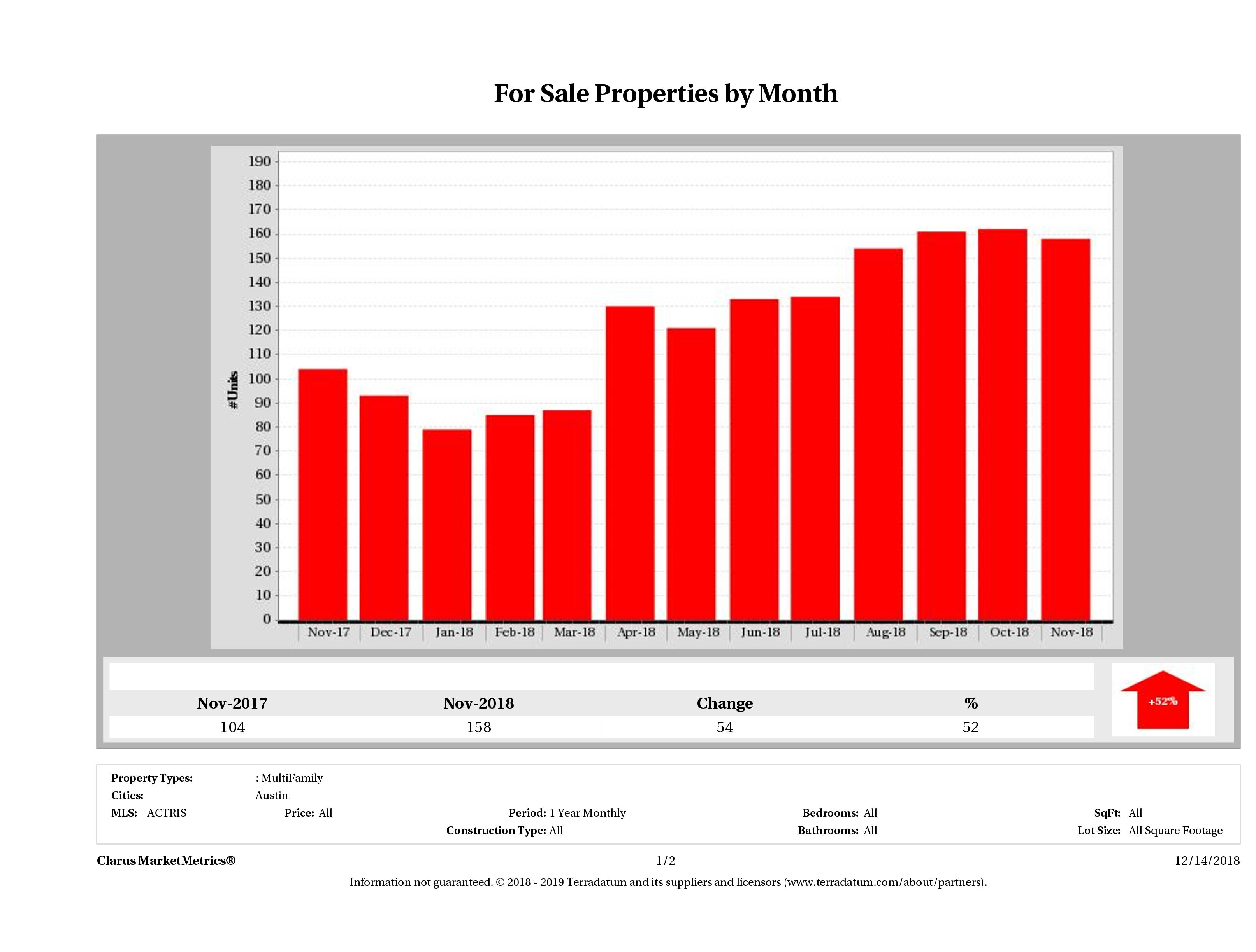 Austin number of multi family properties for sale November 2018