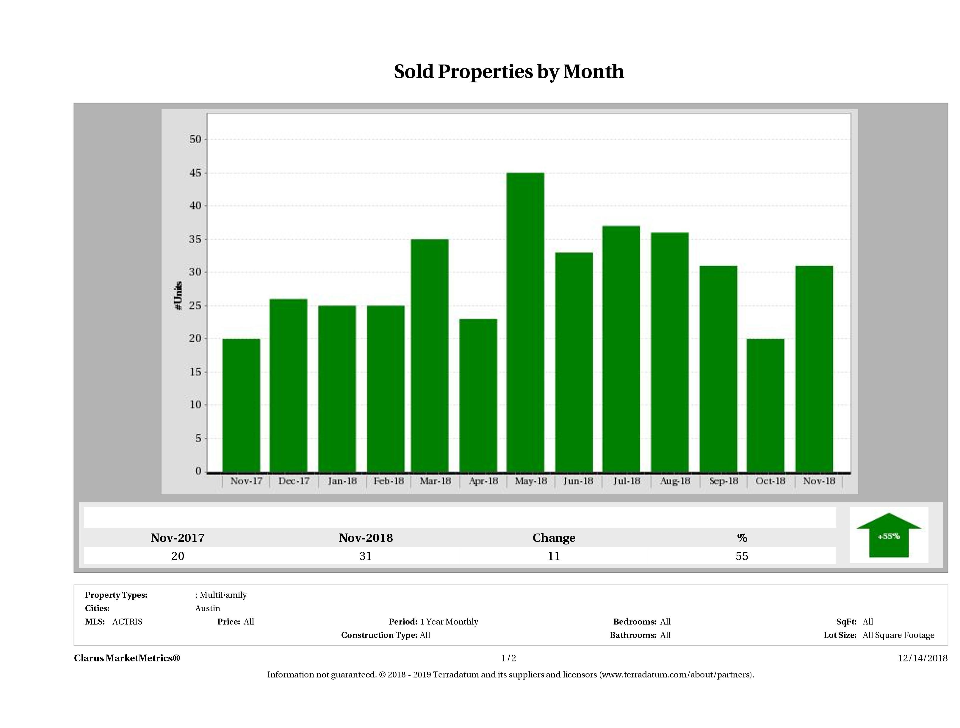 Austin number of multi family properties sold November 2018