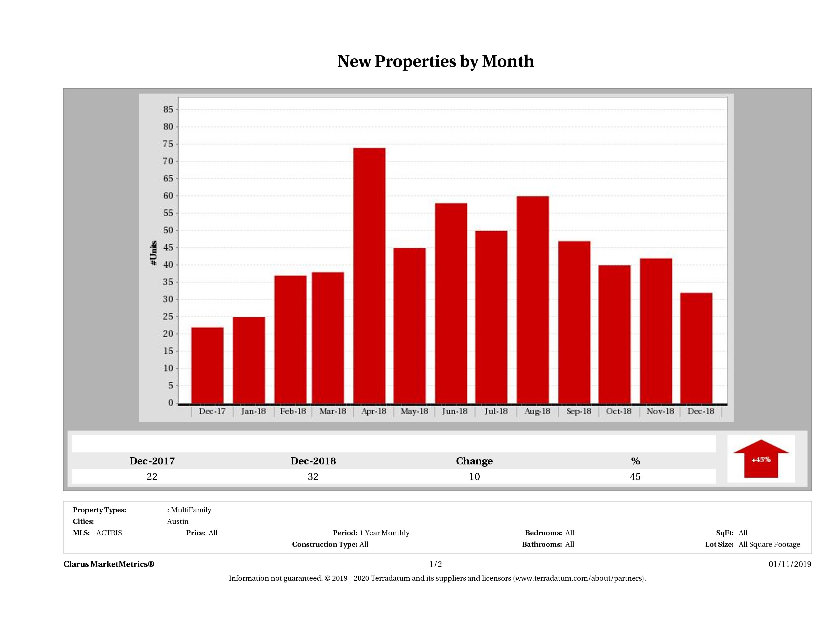 Austin number of new multi family listings December 2018