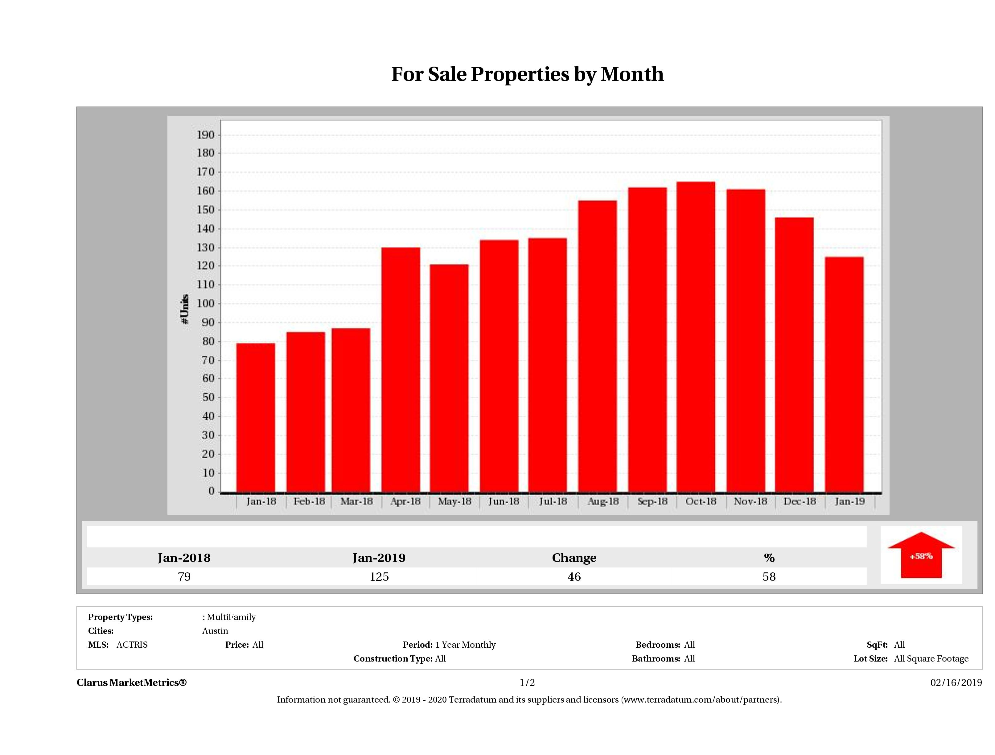 Austin number of multi family properties for sale December 2018