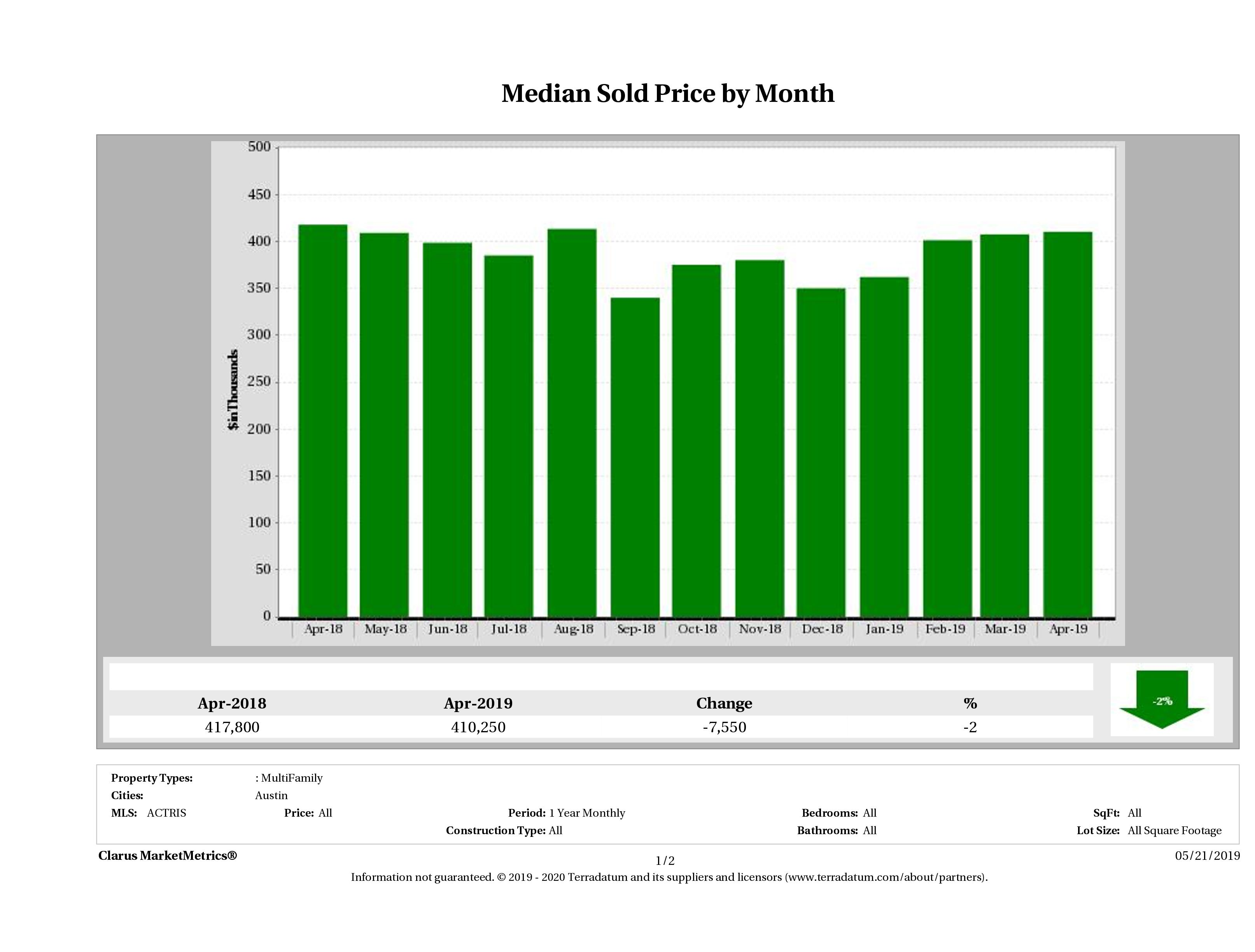 Austin median multi family property price December 2018