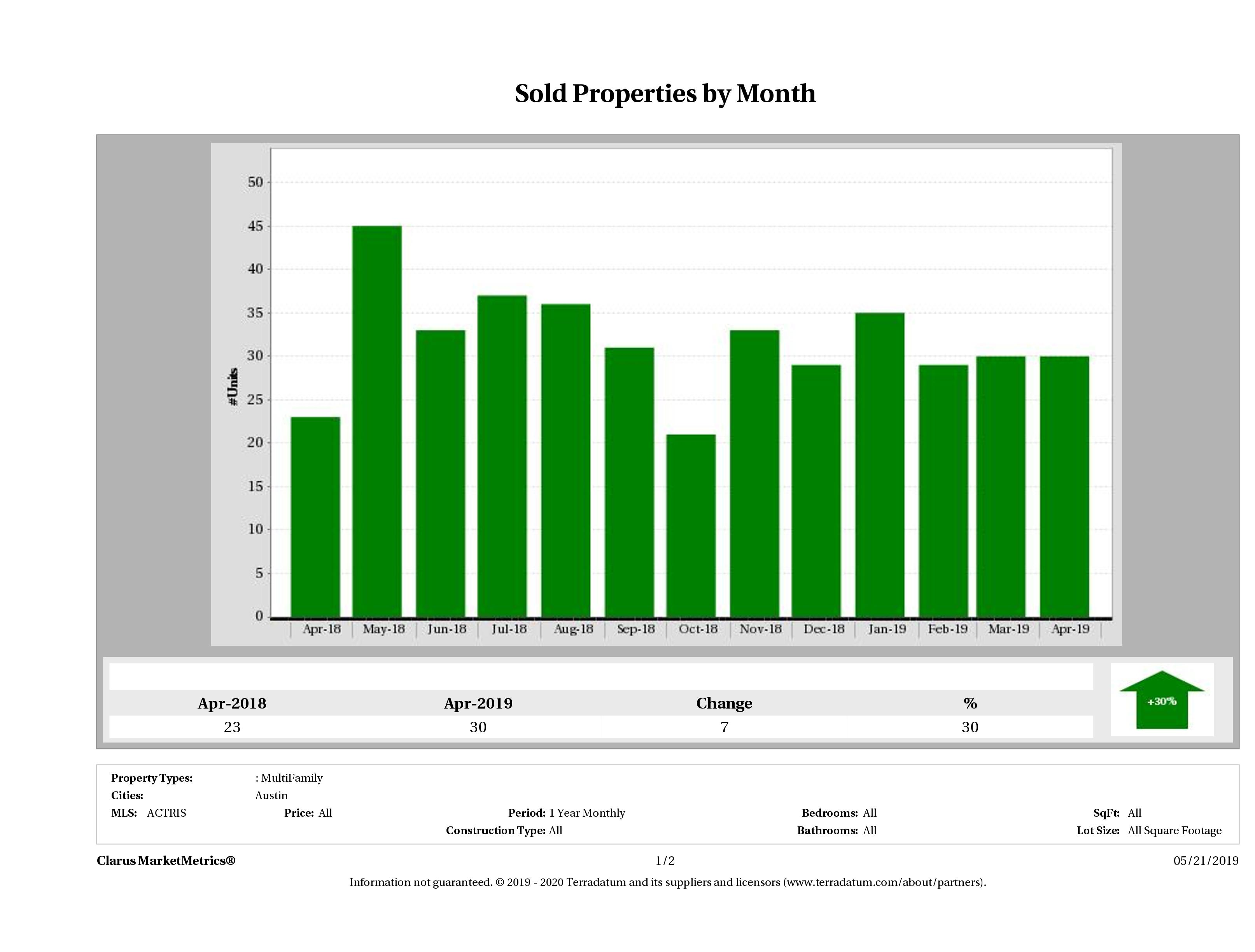 Austin number of multi family properties sold December 2018